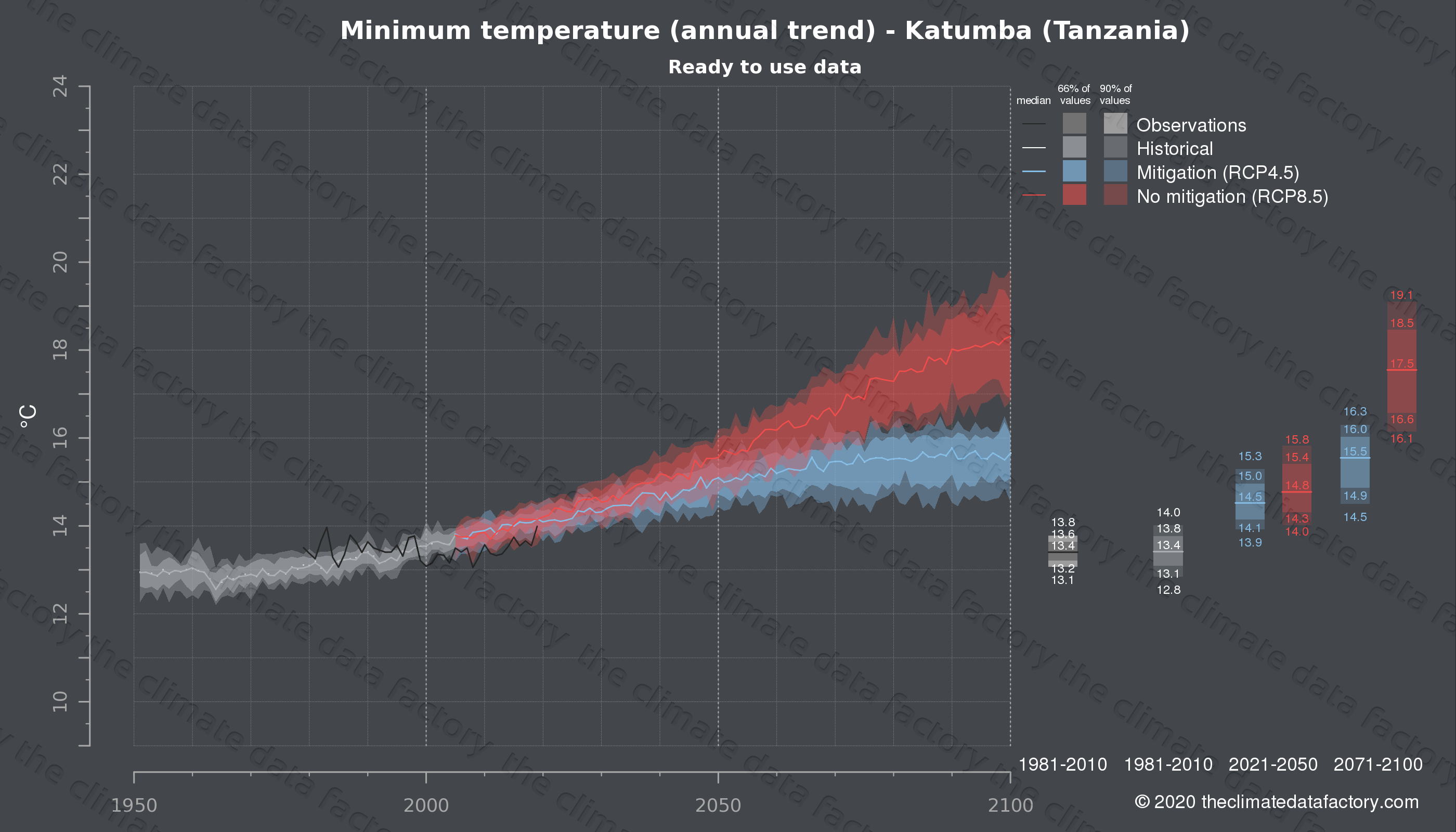 Graphic of projected minimum temperature for Katumba (Tanzania) under two climate change mitigation policy scenarios (RCP4.5, RCP8.5). Represented climate data are processed (bias-adjusted and quality controlled) data from IPCC models. https://theclimatedatafactory.com