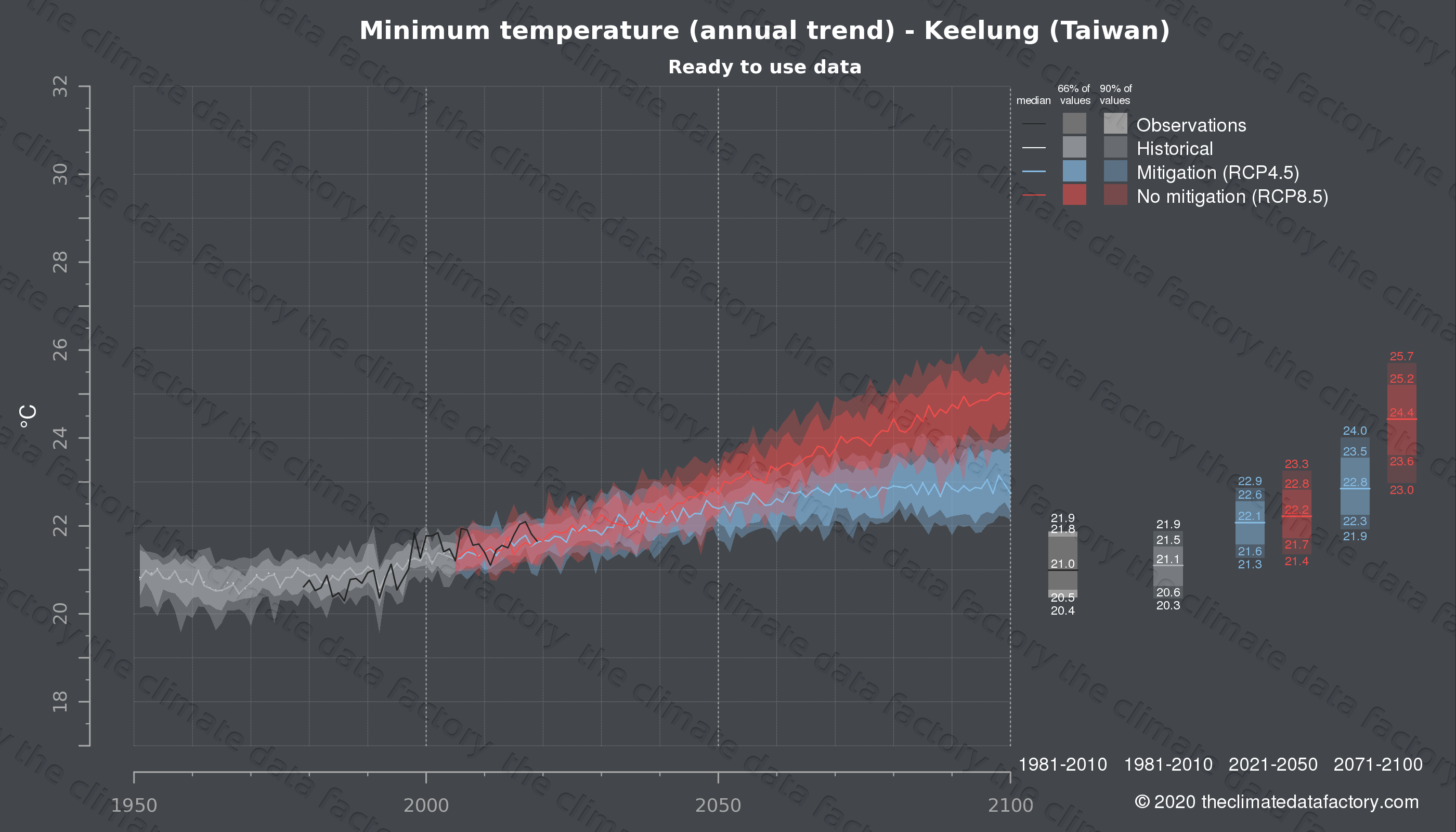 Graphic of projected minimum temperature for Keelung (Taiwan) under two climate change mitigation policy scenarios (RCP4.5, RCP8.5). Represented climate data are processed (bias-adjusted and quality controlled) data from IPCC models. https://theclimatedatafactory.com