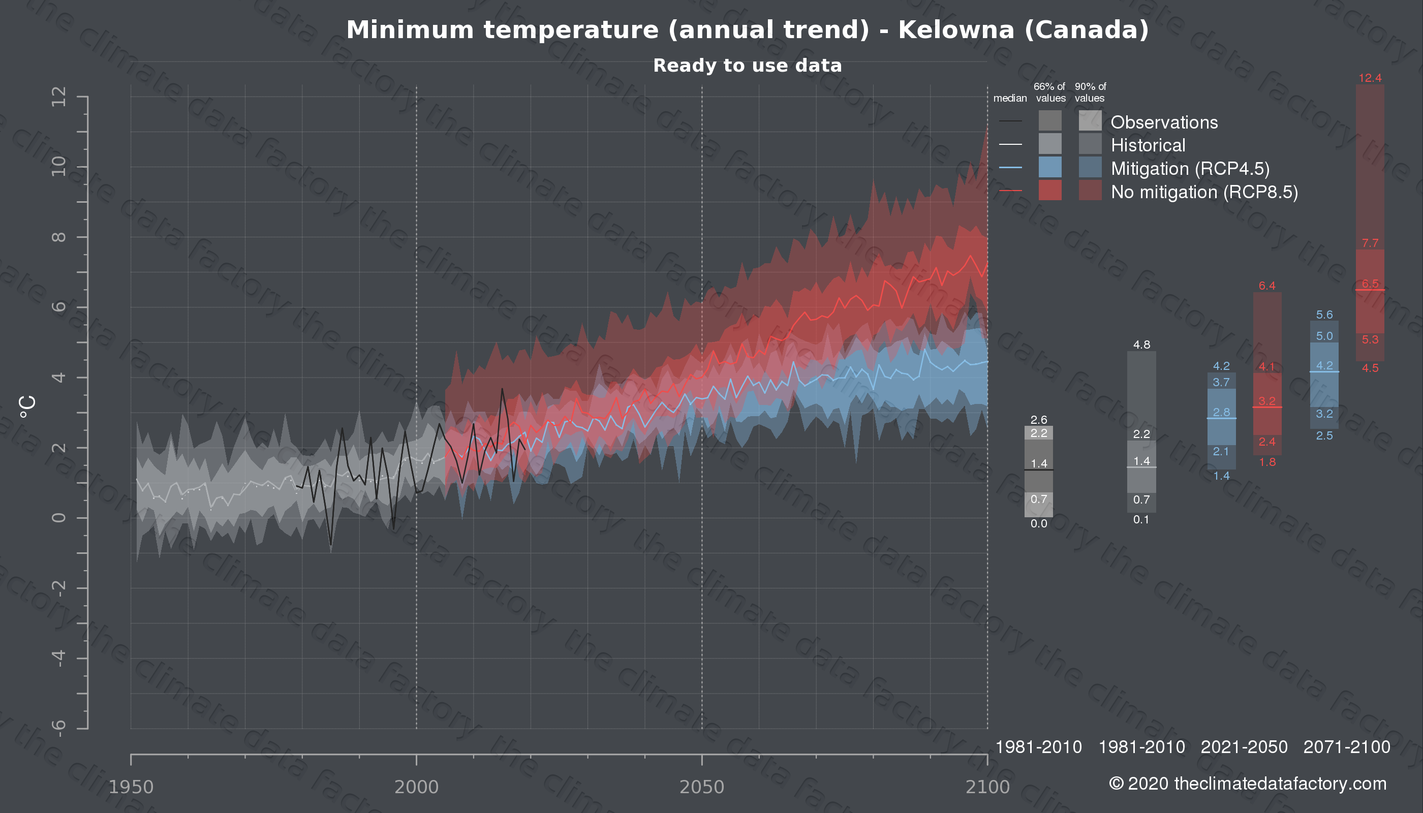 Graphic of projected minimum temperature for Kelowna (Canada) under two climate change mitigation policy scenarios (RCP4.5, RCP8.5). Represented climate data are processed (bias-adjusted and quality controlled) data from IPCC models. https://theclimatedatafactory.com