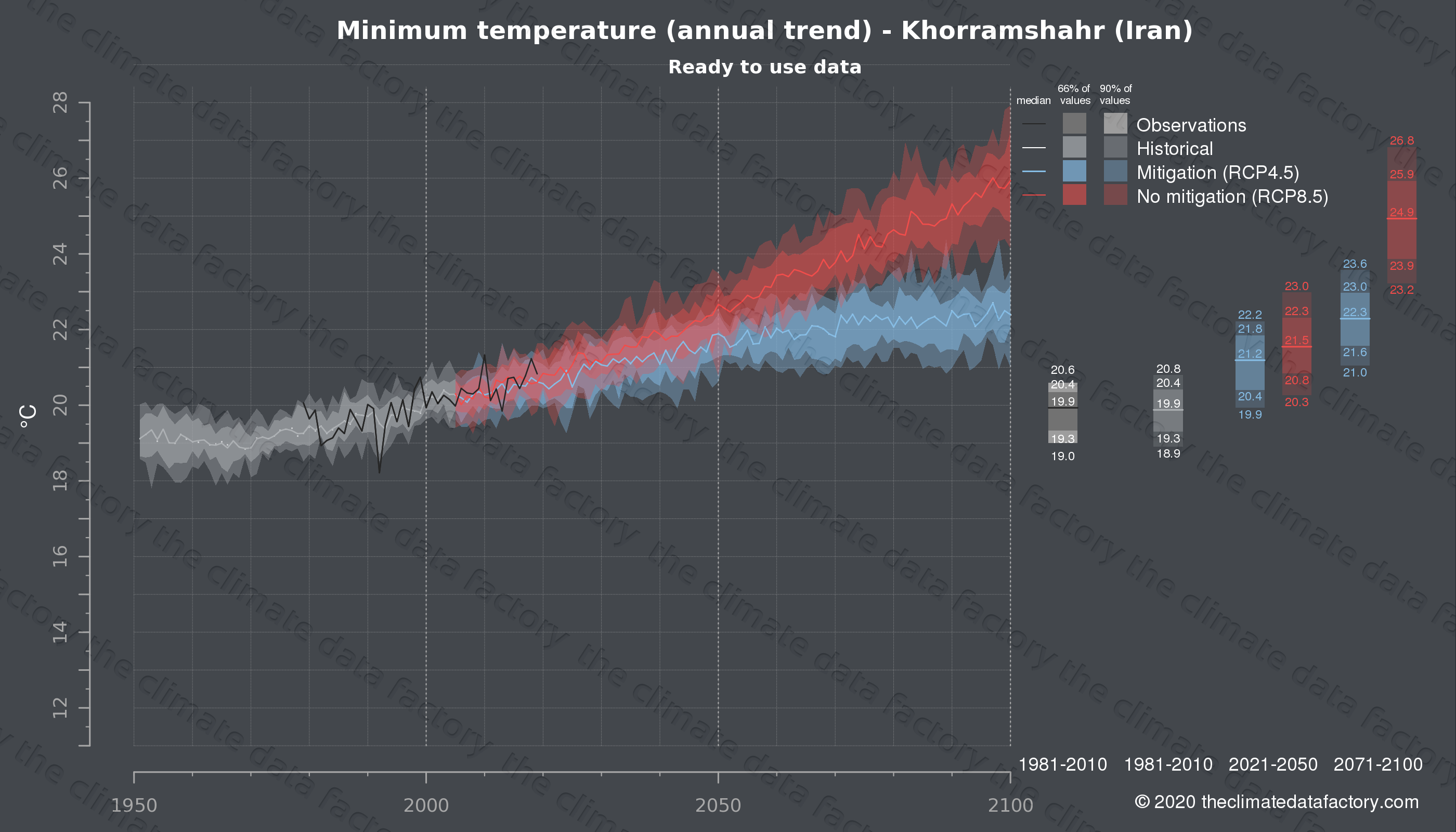 Graphic of projected minimum temperature for Khorramshahr (Iran) under two climate change mitigation policy scenarios (RCP4.5, RCP8.5). Represented climate data are processed (bias-adjusted and quality controlled) data from IPCC models. https://theclimatedatafactory.com