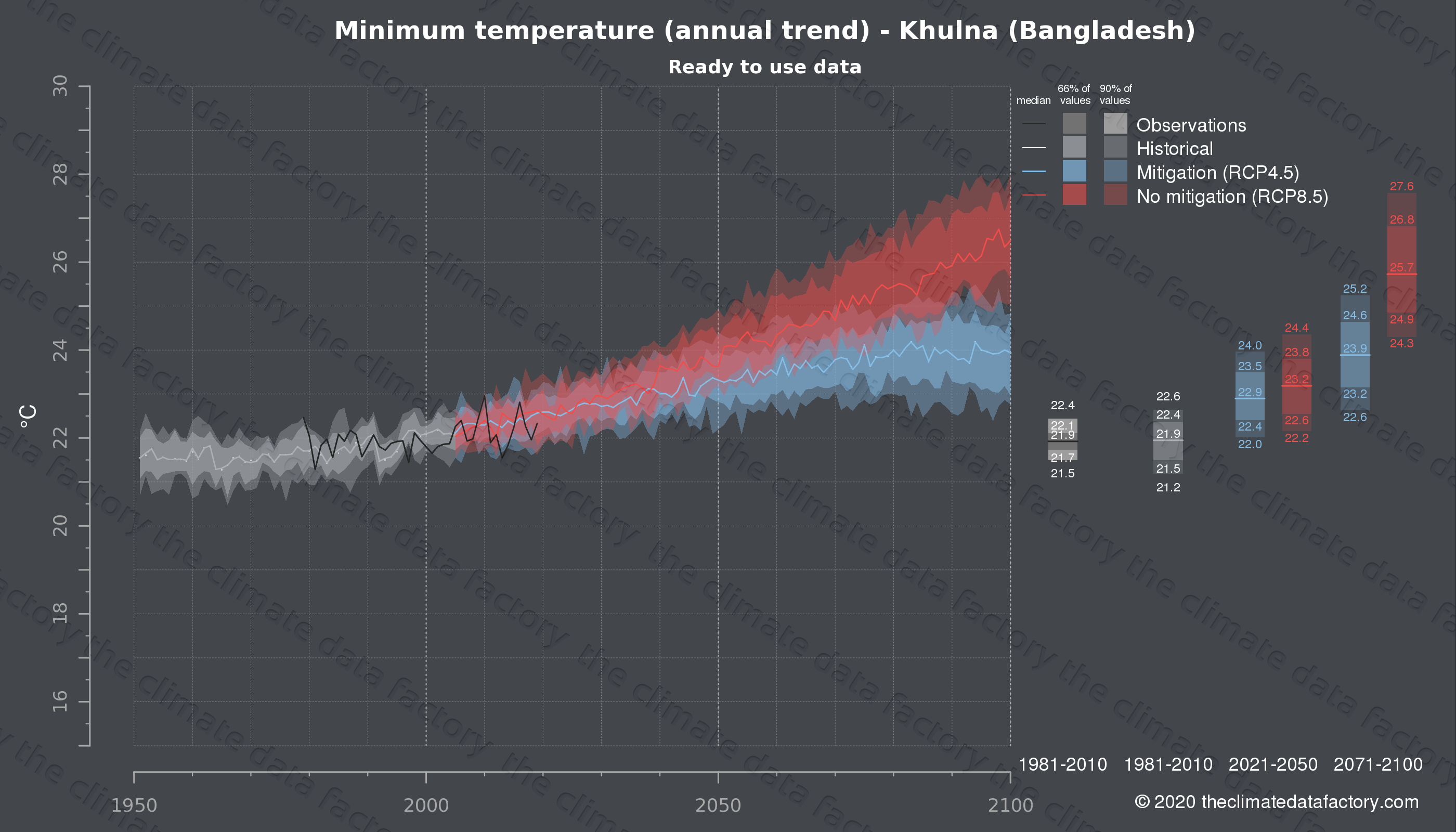 Graphic of projected minimum temperature for Khulna (Bangladesh) under two climate change mitigation policy scenarios (RCP4.5, RCP8.5). Represented climate data are processed (bias-adjusted and quality controlled) data from IPCC models. https://theclimatedatafactory.com