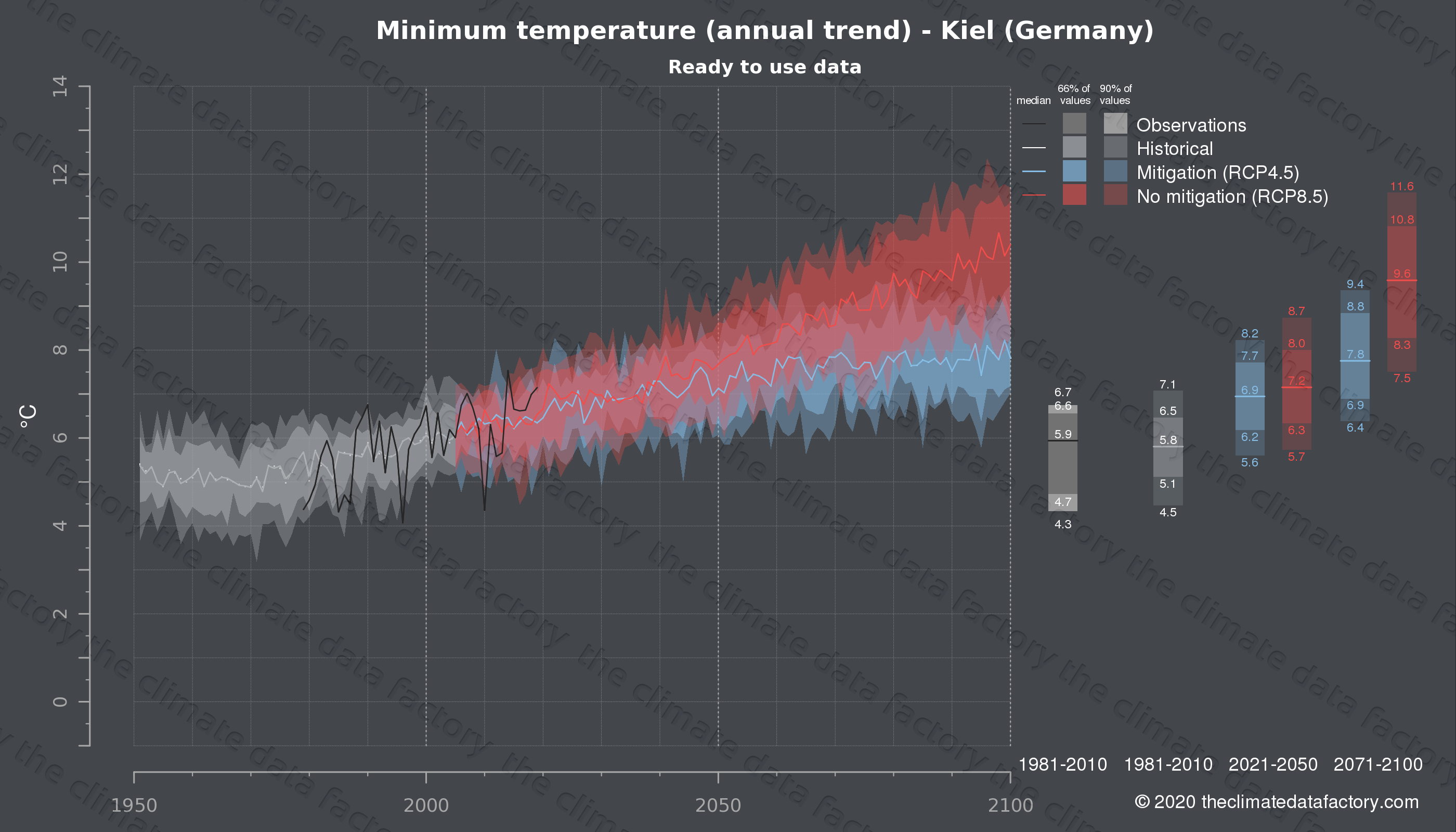 Graphic of projected minimum temperature for Kiel (Germany) under two climate change mitigation policy scenarios (RCP4.5, RCP8.5). Represented climate data are processed (bias-adjusted and quality controlled) data from IPCC models. https://theclimatedatafactory.com