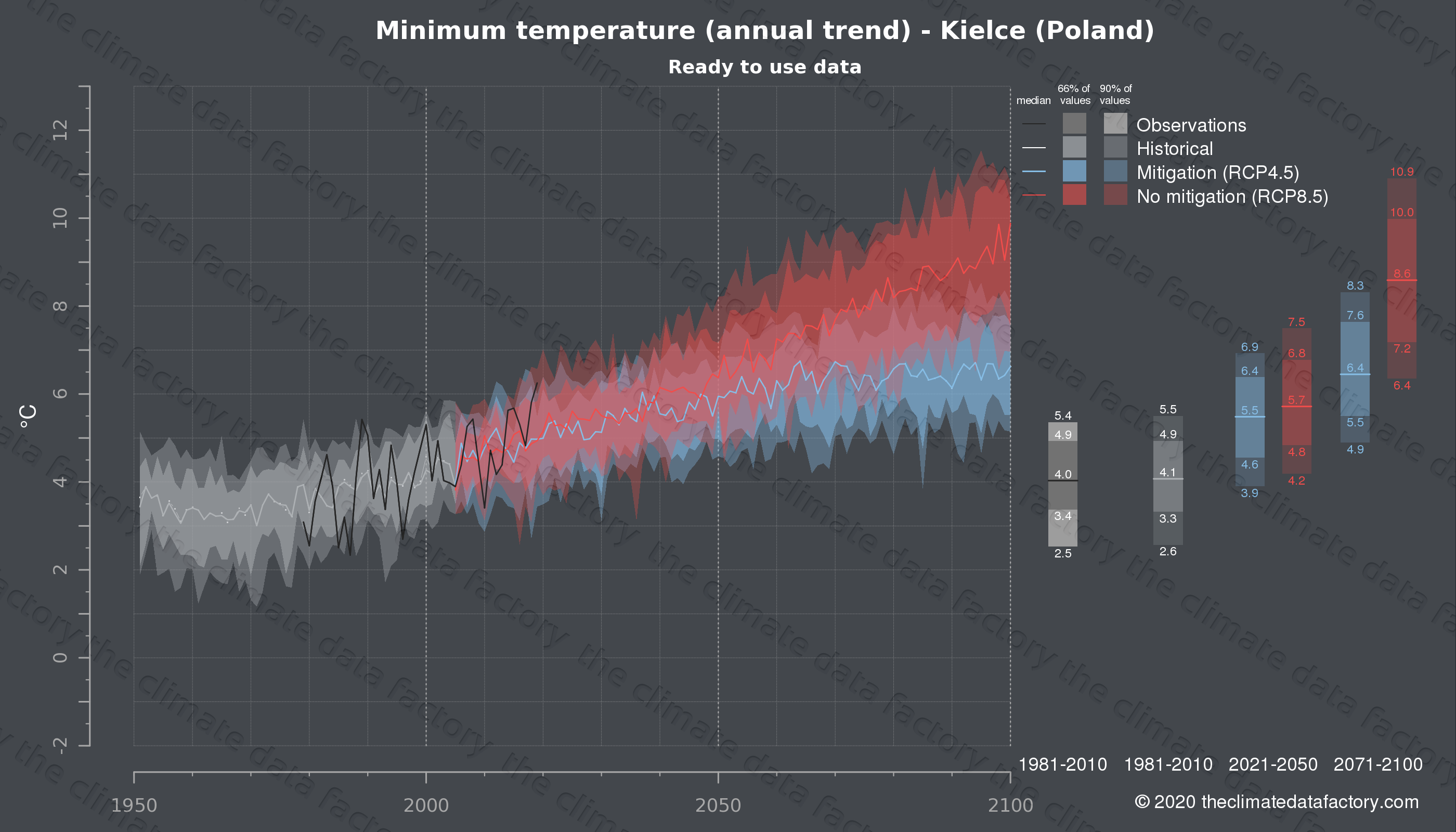 Graphic of projected minimum temperature for Kielce (Poland) under two climate change mitigation policy scenarios (RCP4.5, RCP8.5). Represented climate data are processed (bias-adjusted and quality controlled) data from IPCC models. https://theclimatedatafactory.com