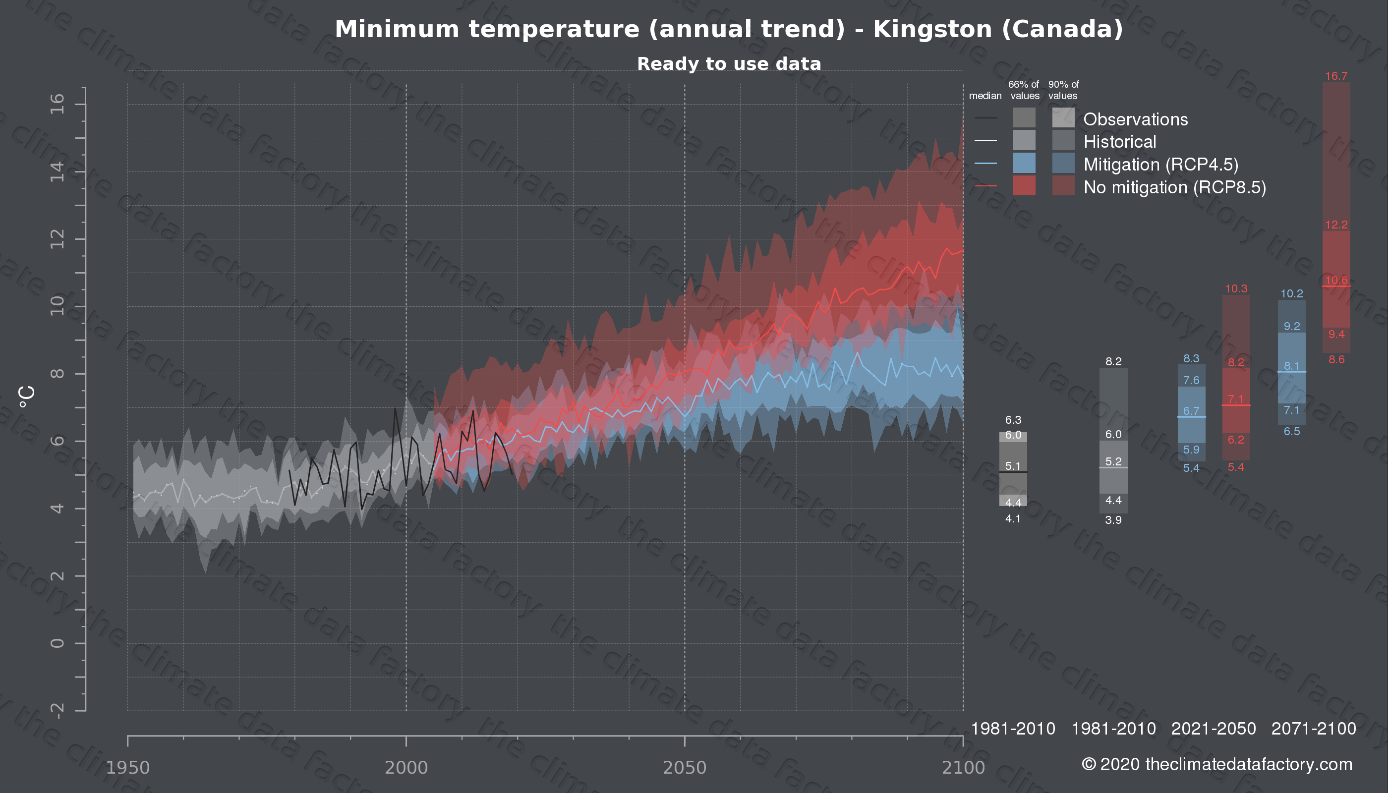 Graphic of projected minimum temperature for Kingston (Canada) under two climate change mitigation policy scenarios (RCP4.5, RCP8.5). Represented climate data are processed (bias-adjusted and quality controlled) data from IPCC models. https://theclimatedatafactory.com