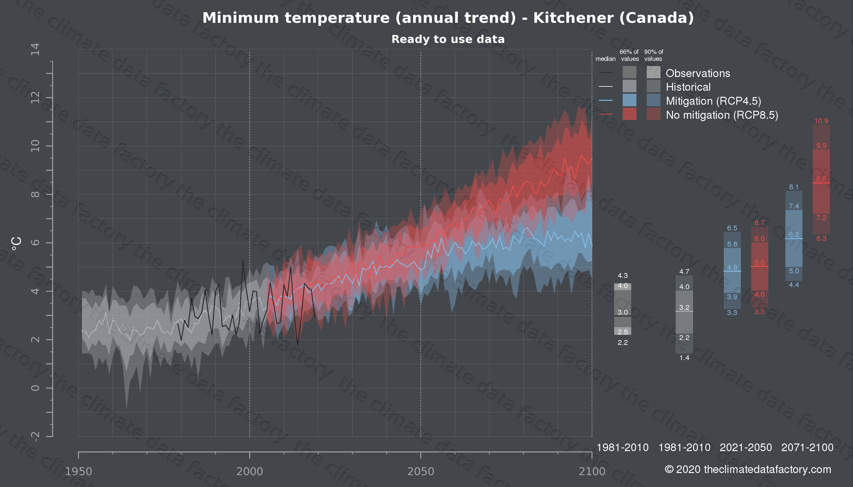 Graphic of projected minimum temperature for Kitchener (Canada) under two climate change mitigation policy scenarios (RCP4.5, RCP8.5). Represented climate data are processed (bias-adjusted and quality controlled) data from IPCC models. https://theclimatedatafactory.com