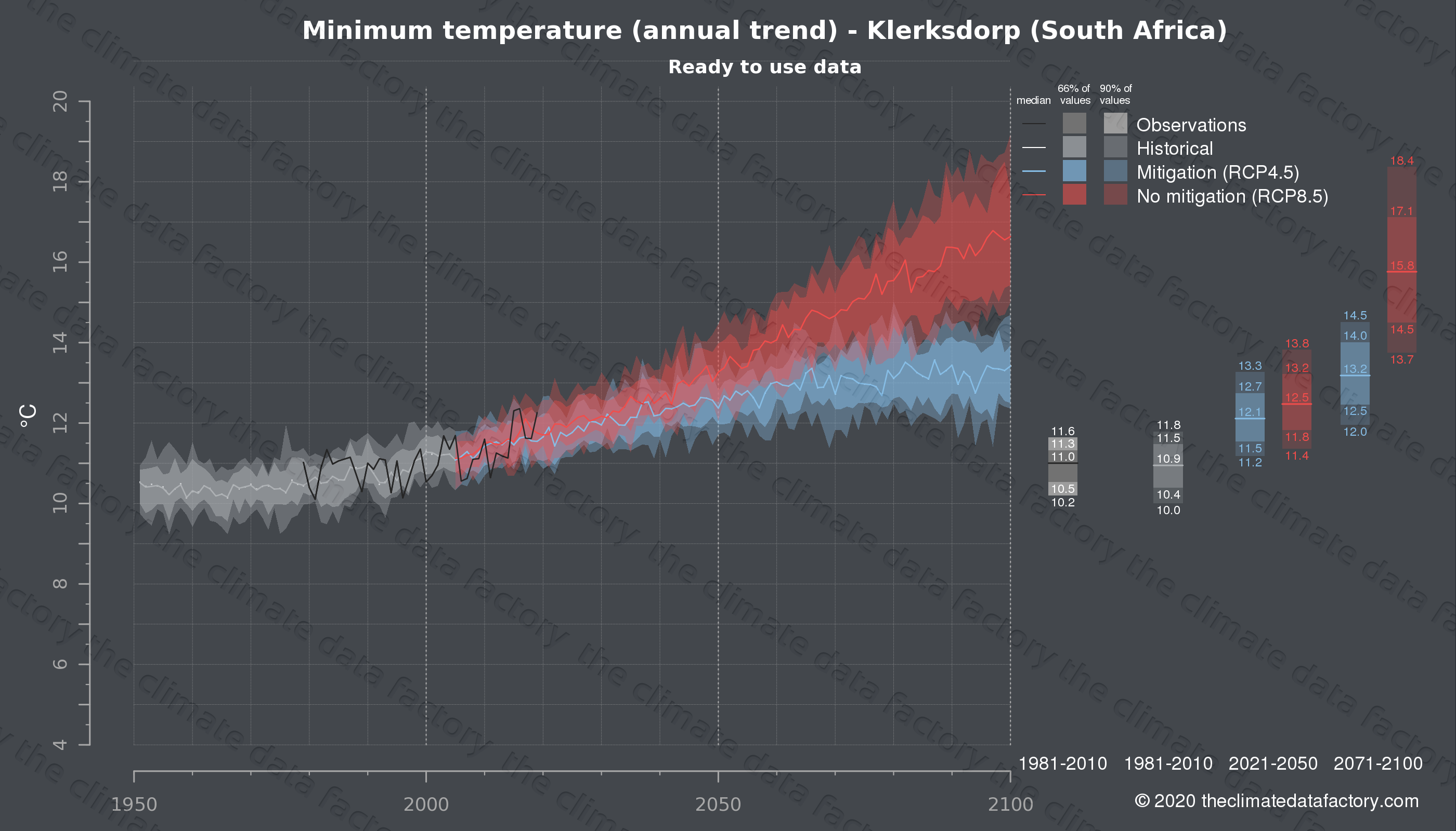 Graphic of projected minimum temperature for Klerksdorp (South Africa) under two climate change mitigation policy scenarios (RCP4.5, RCP8.5). Represented climate data are processed (bias-adjusted and quality controlled) data from IPCC models. https://theclimatedatafactory.com