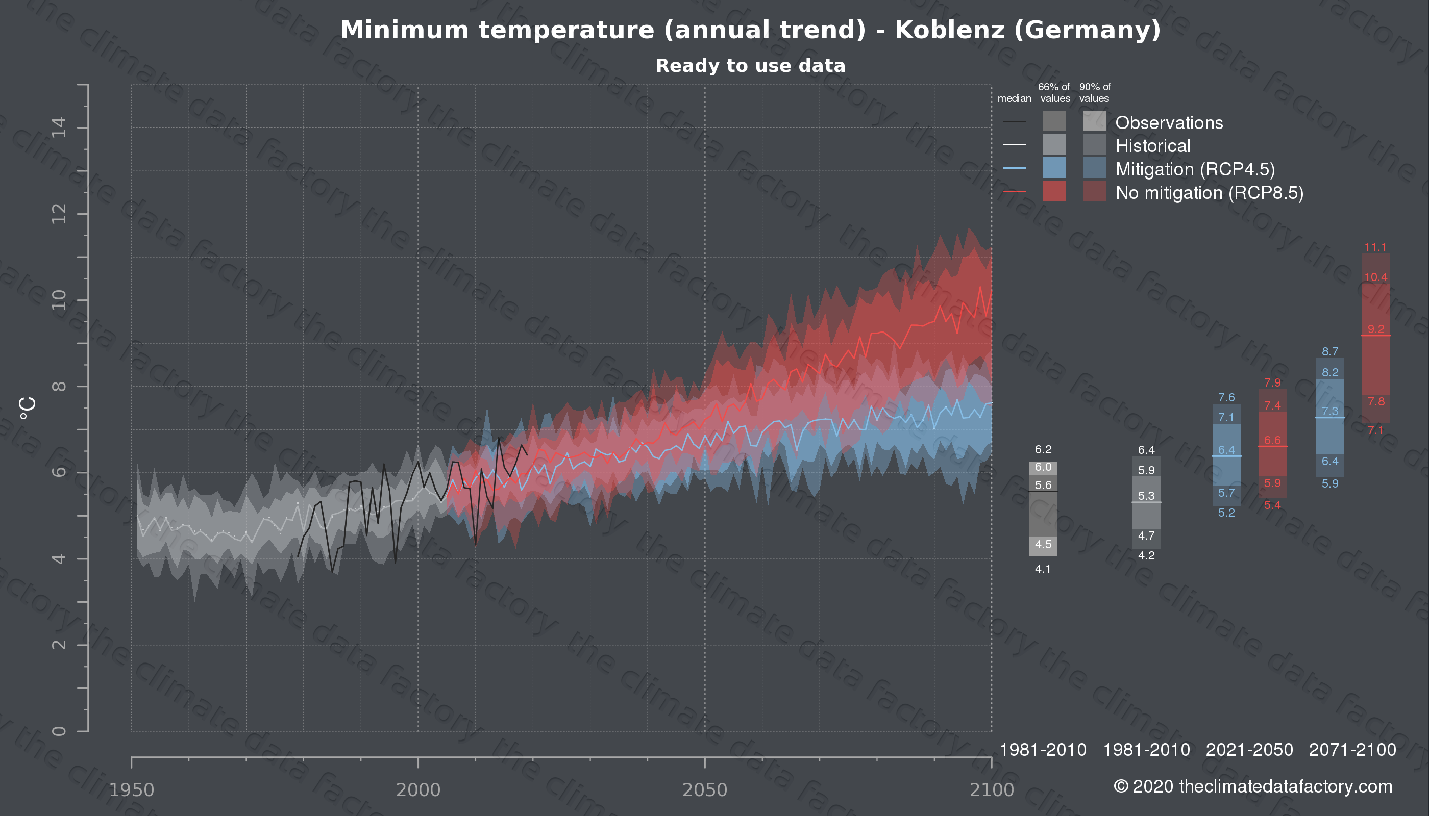 Graphic of projected minimum temperature for Koblenz (Germany) under two climate change mitigation policy scenarios (RCP4.5, RCP8.5). Represented climate data are processed (bias-adjusted and quality controlled) data from IPCC models. https://theclimatedatafactory.com