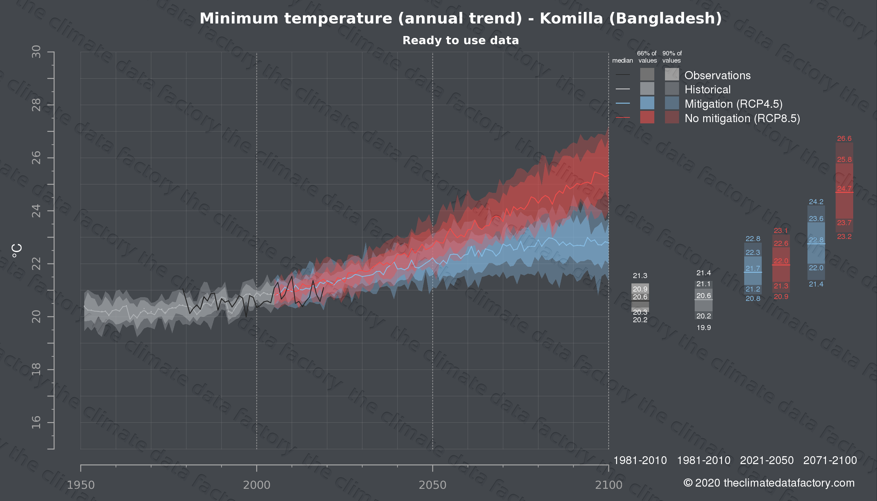 Graphic of projected minimum temperature for Komilla (Bangladesh) under two climate change mitigation policy scenarios (RCP4.5, RCP8.5). Represented climate data are processed (bias-adjusted and quality controlled) data from IPCC models. https://theclimatedatafactory.com