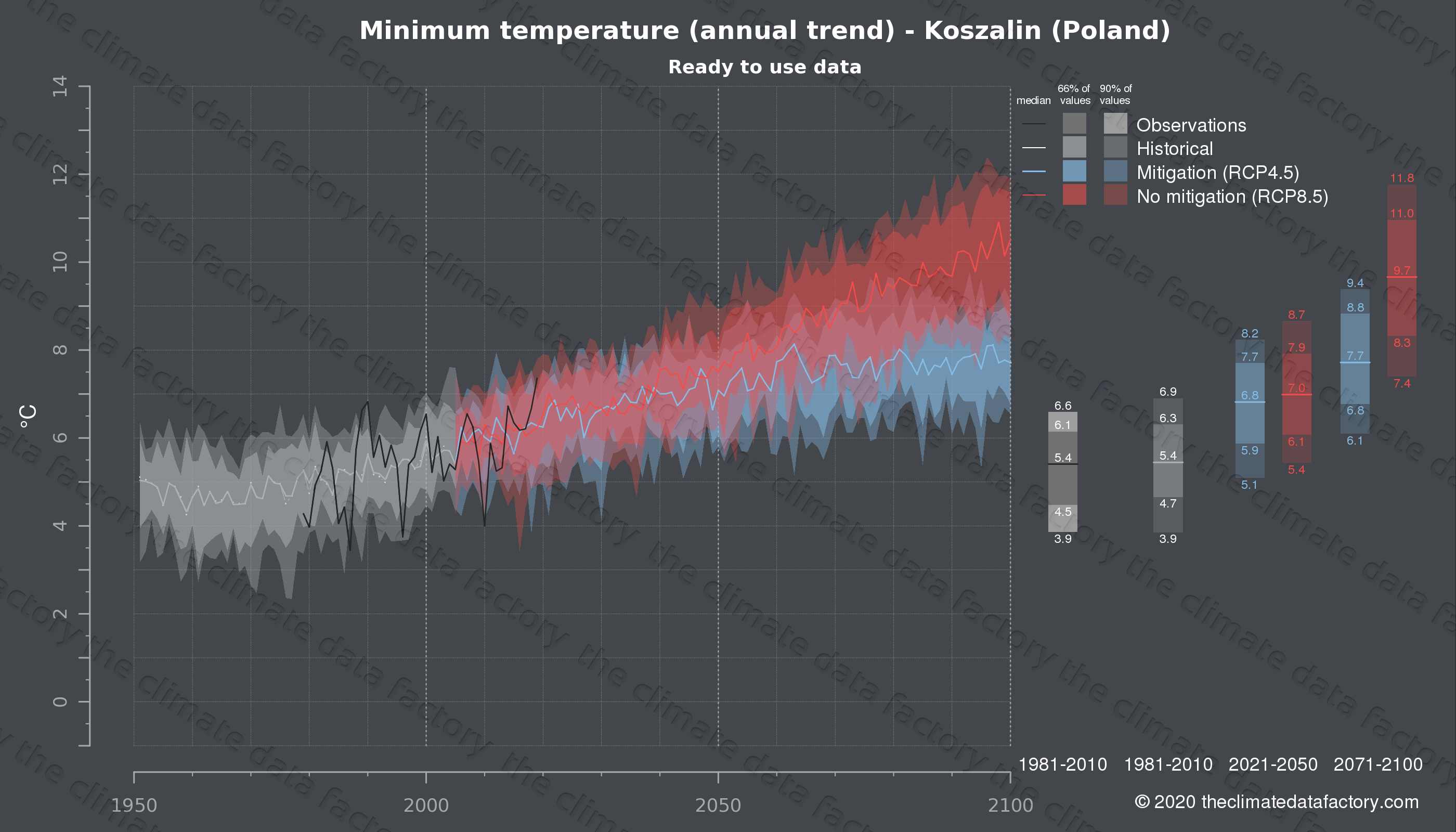Graphic of projected minimum temperature for Koszalin (Poland) under two climate change mitigation policy scenarios (RCP4.5, RCP8.5). Represented climate data are processed (bias-adjusted and quality controlled) data from IPCC models. https://theclimatedatafactory.com