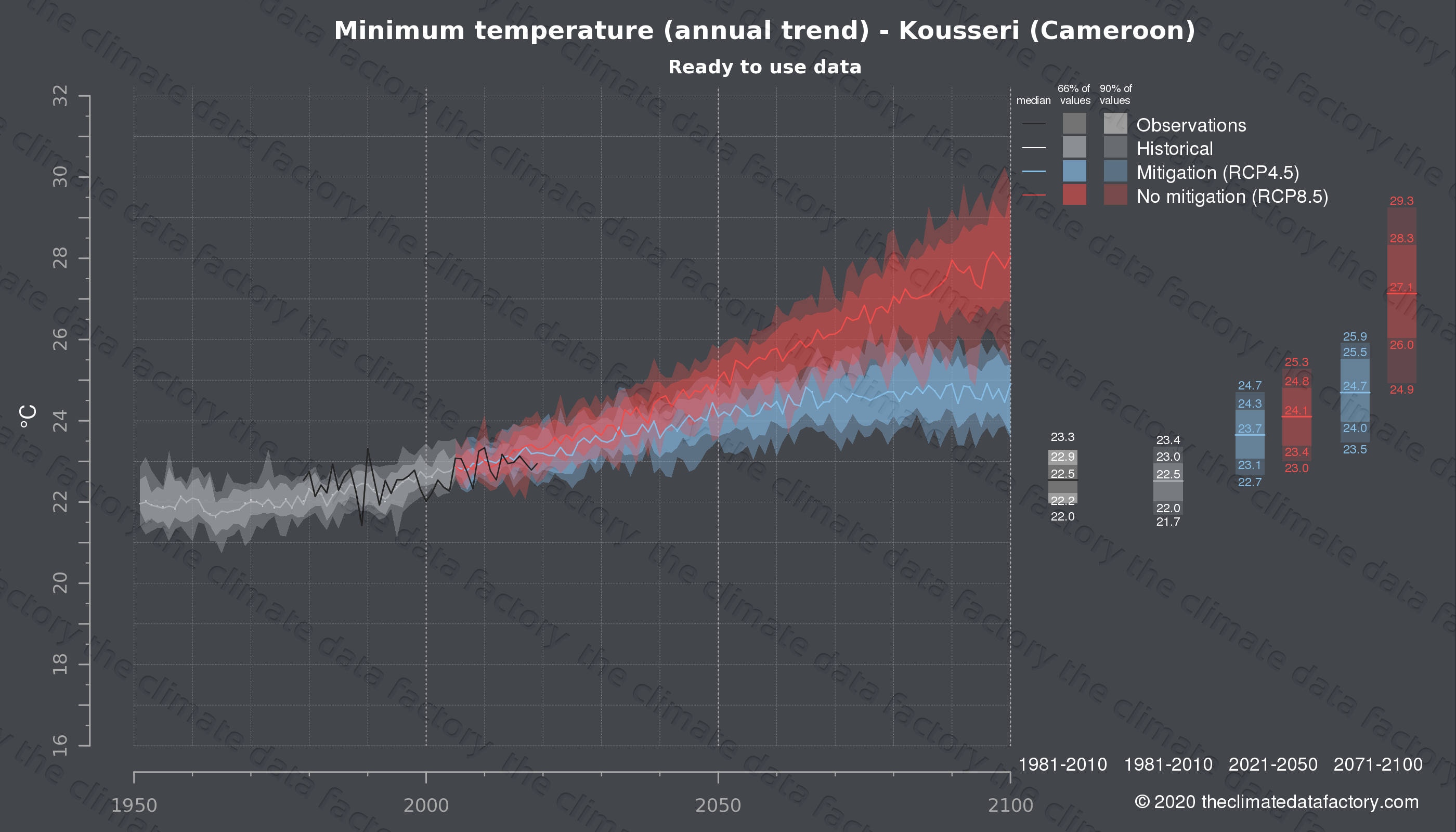 Graphic of projected minimum temperature for Kousseri (Cameroon) under two climate change mitigation policy scenarios (RCP4.5, RCP8.5). Represented climate data are processed (bias-adjusted and quality controlled) data from IPCC models. https://theclimatedatafactory.com