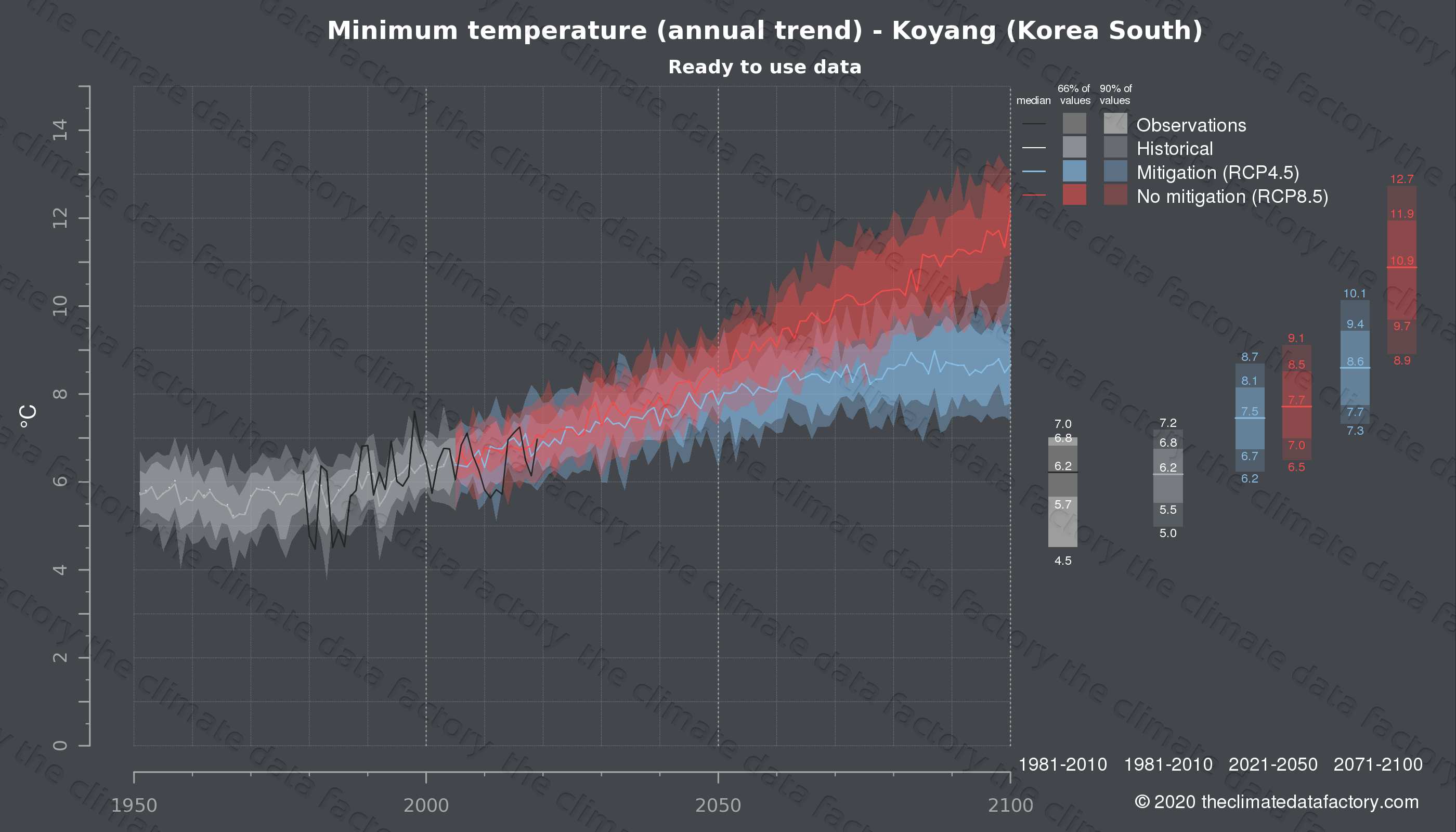 Graphic of projected minimum temperature for Koyang (South Korea) under two climate change mitigation policy scenarios (RCP4.5, RCP8.5). Represented climate data are processed (bias-adjusted and quality controlled) data from IPCC models. https://theclimatedatafactory.com