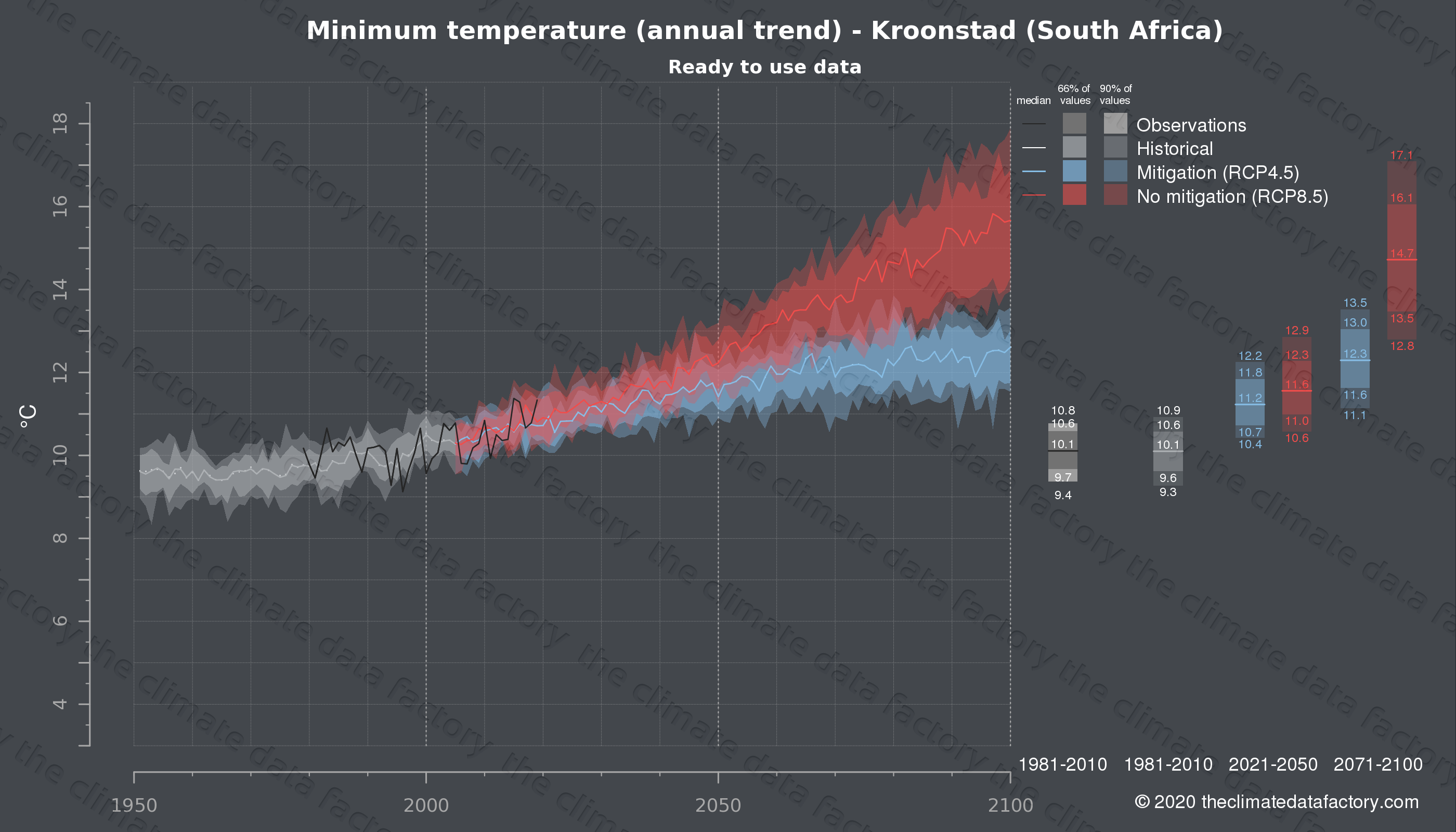Graphic of projected minimum temperature for Kroonstad (South Africa) under two climate change mitigation policy scenarios (RCP4.5, RCP8.5). Represented climate data are processed (bias-adjusted and quality controlled) data from IPCC models. https://theclimatedatafactory.com