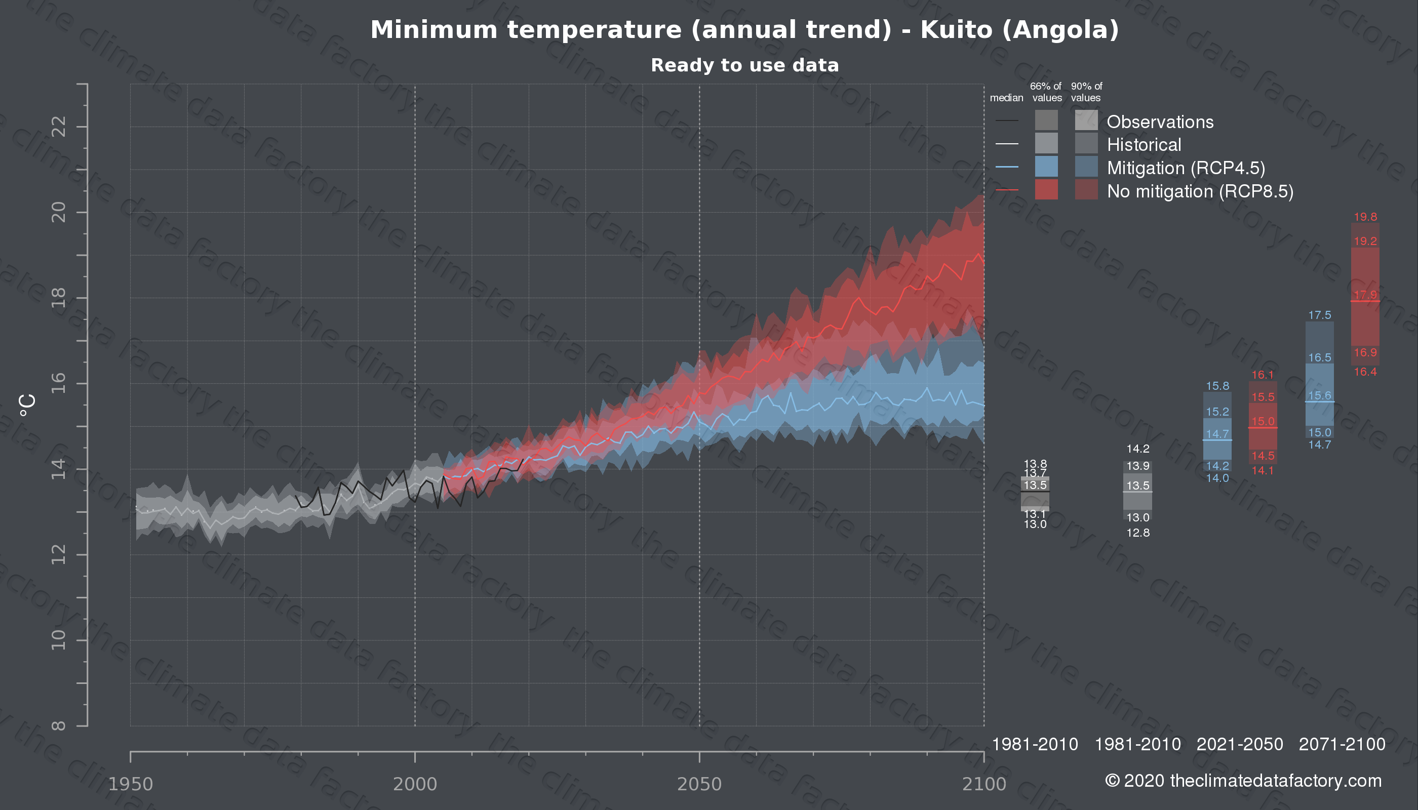 Graphic of projected minimum temperature for Kuito (Angola) under two climate change mitigation policy scenarios (RCP4.5, RCP8.5). Represented climate data are processed (bias-adjusted and quality controlled) data from IPCC models. https://theclimatedatafactory.com