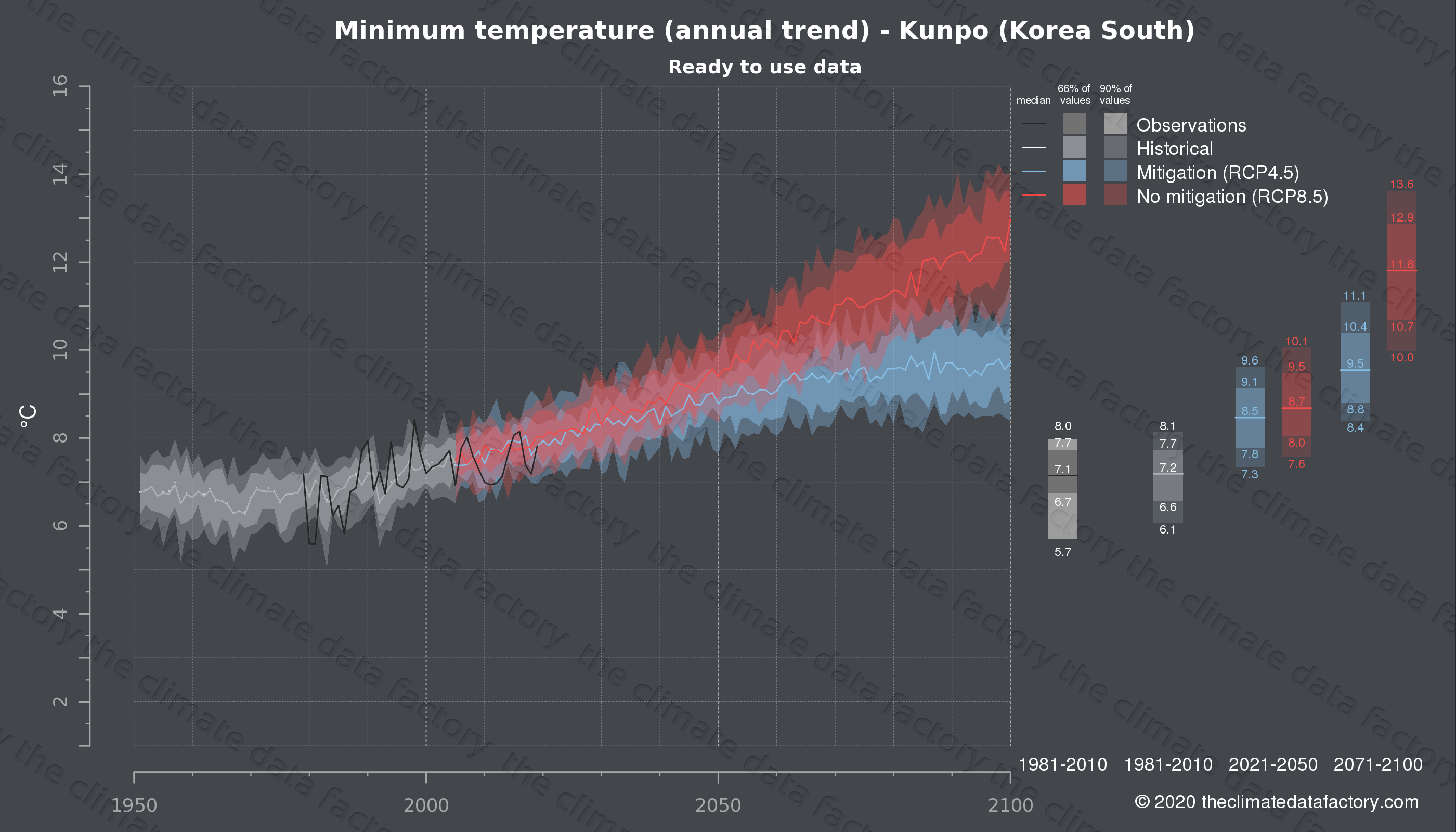 Graphic of projected minimum temperature for Kunpo (South Korea) under two climate change mitigation policy scenarios (RCP4.5, RCP8.5). Represented climate data are processed (bias-adjusted and quality controlled) data from IPCC models. https://theclimatedatafactory.com