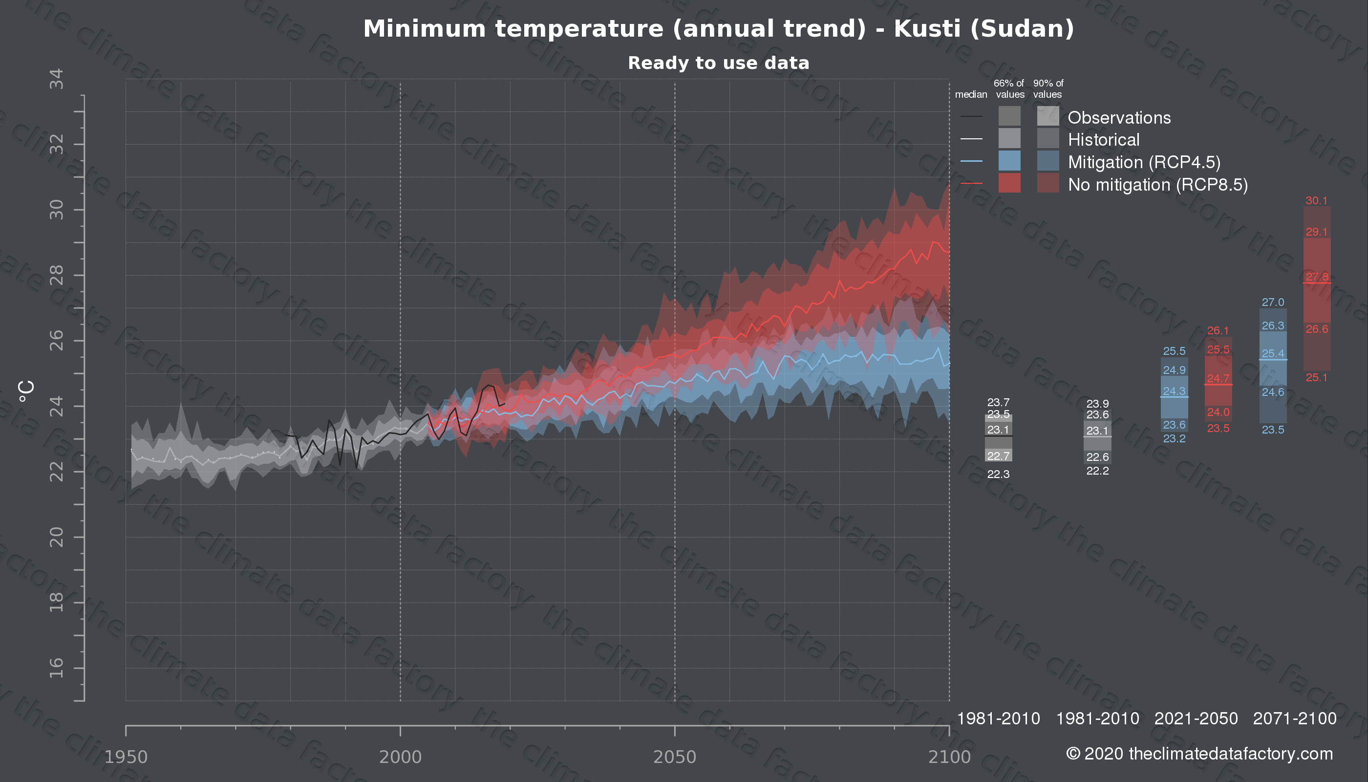 Graphic of projected minimum temperature for Kusti (Sudan) under two climate change mitigation policy scenarios (RCP4.5, RCP8.5). Represented climate data are processed (bias-adjusted and quality controlled) data from IPCC models. https://theclimatedatafactory.com