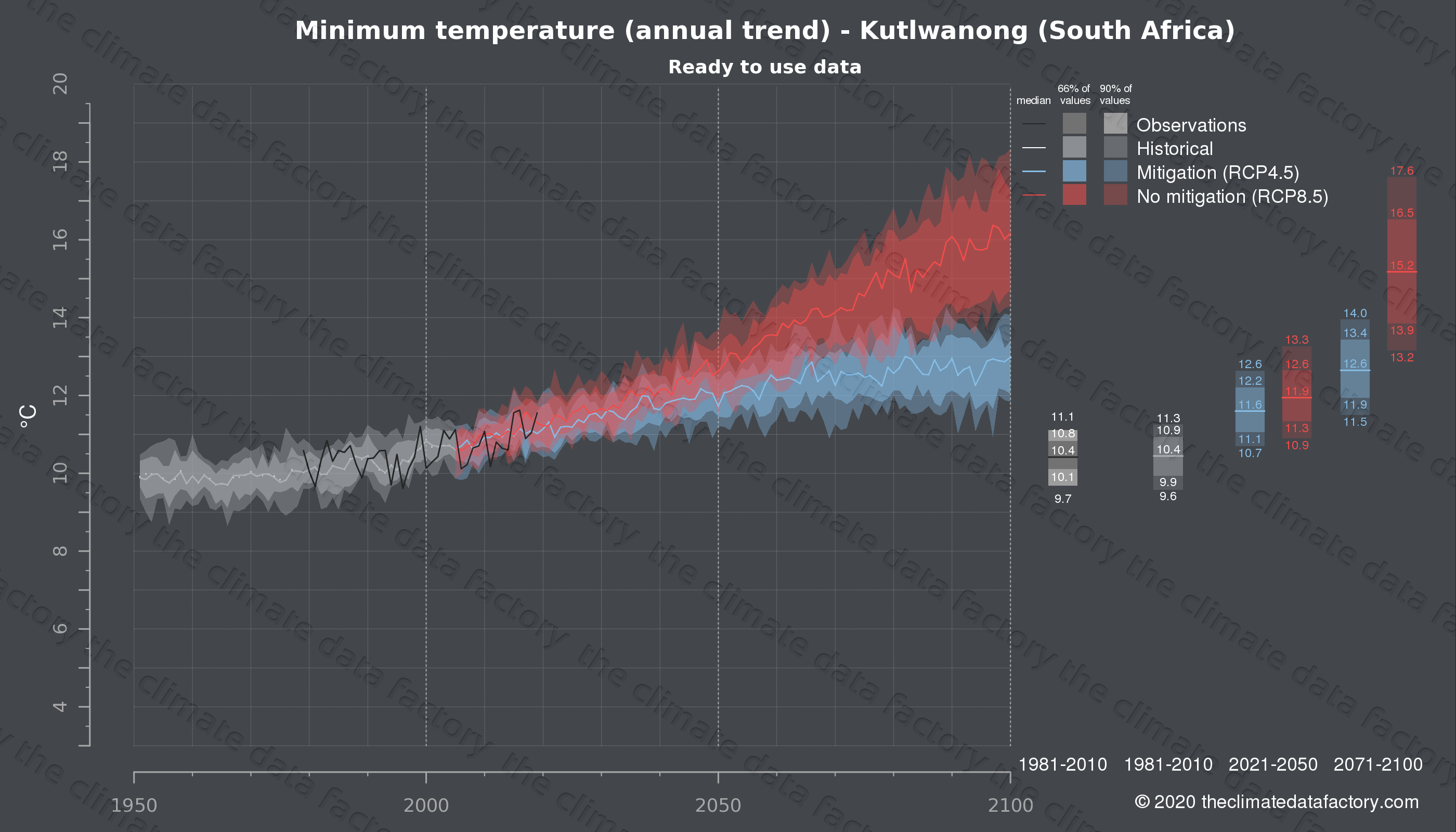 Graphic of projected minimum temperature for Kutlwanong (South Africa) under two climate change mitigation policy scenarios (RCP4.5, RCP8.5). Represented climate data are processed (bias-adjusted and quality controlled) data from IPCC models. https://theclimatedatafactory.com