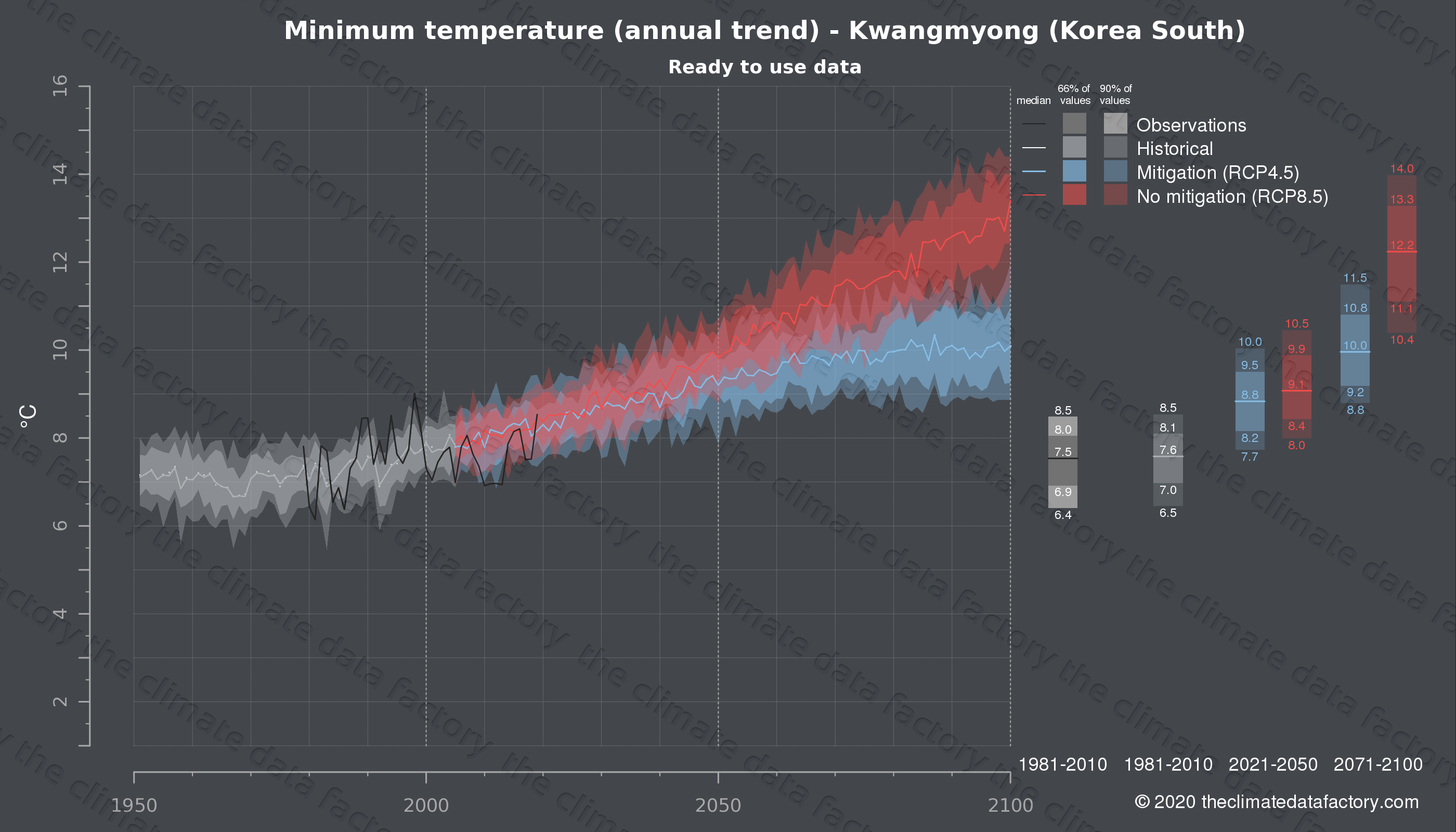 Graphic of projected minimum temperature for Kwangmyong (South Korea) under two climate change mitigation policy scenarios (RCP4.5, RCP8.5). Represented climate data are processed (bias-adjusted and quality controlled) data from IPCC models. https://theclimatedatafactory.com