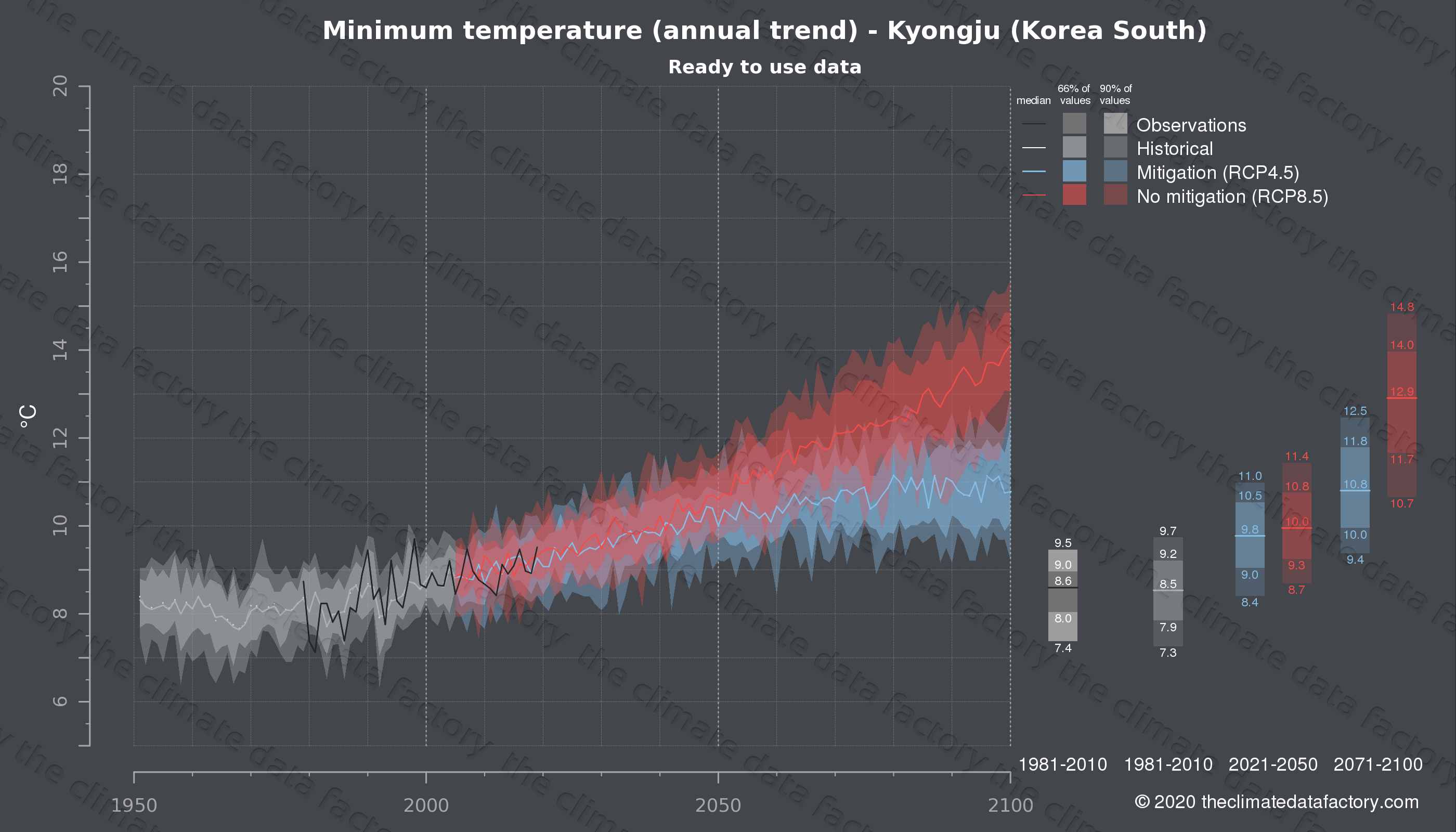 Graphic of projected minimum temperature for Kyongju (South Korea) under two climate change mitigation policy scenarios (RCP4.5, RCP8.5). Represented climate data are processed (bias-adjusted and quality controlled) data from IPCC models. https://theclimatedatafactory.com
