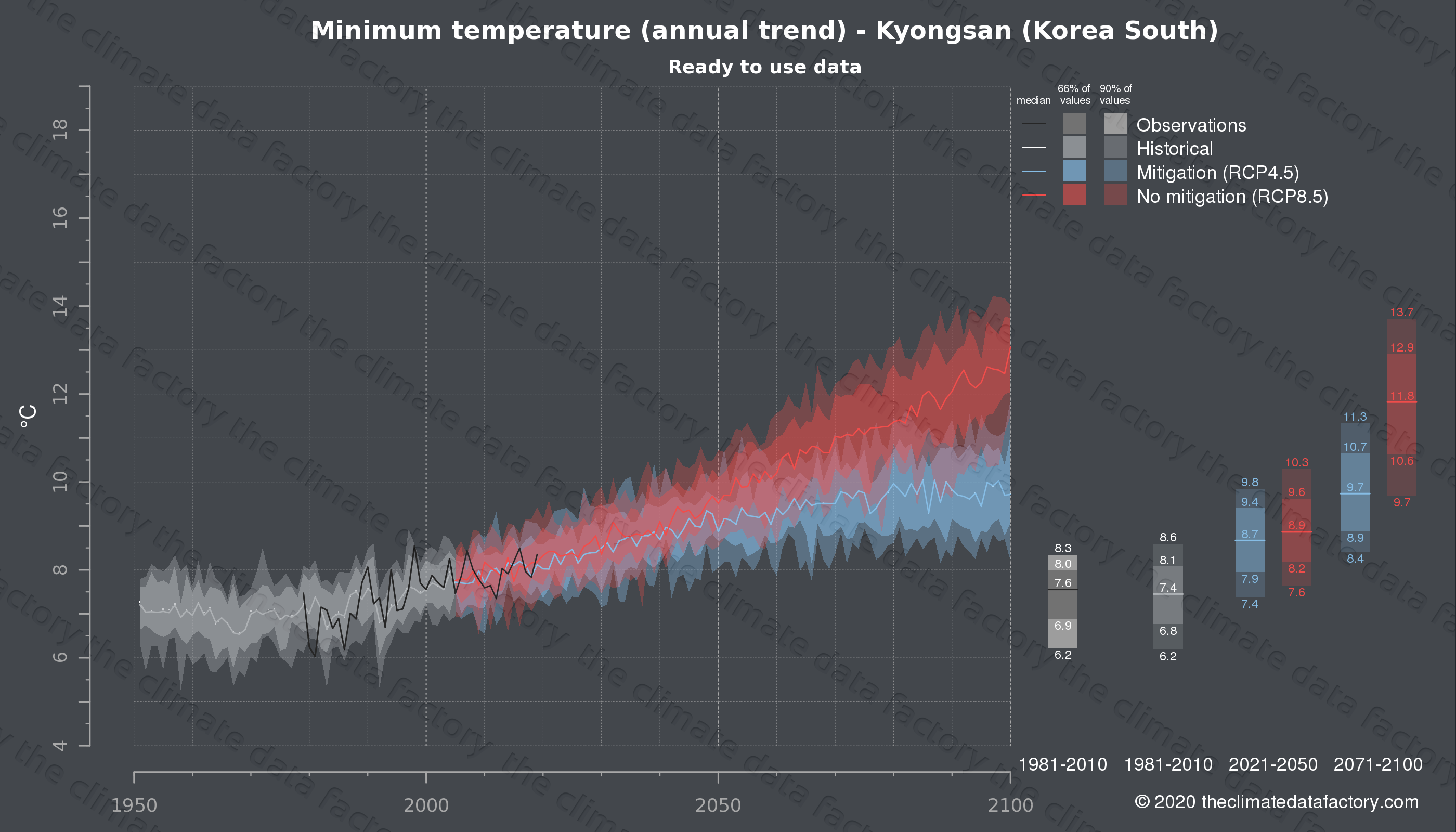 Graphic of projected minimum temperature for Kyongsan (South Korea) under two climate change mitigation policy scenarios (RCP4.5, RCP8.5). Represented climate data are processed (bias-adjusted and quality controlled) data from IPCC models. https://theclimatedatafactory.com
