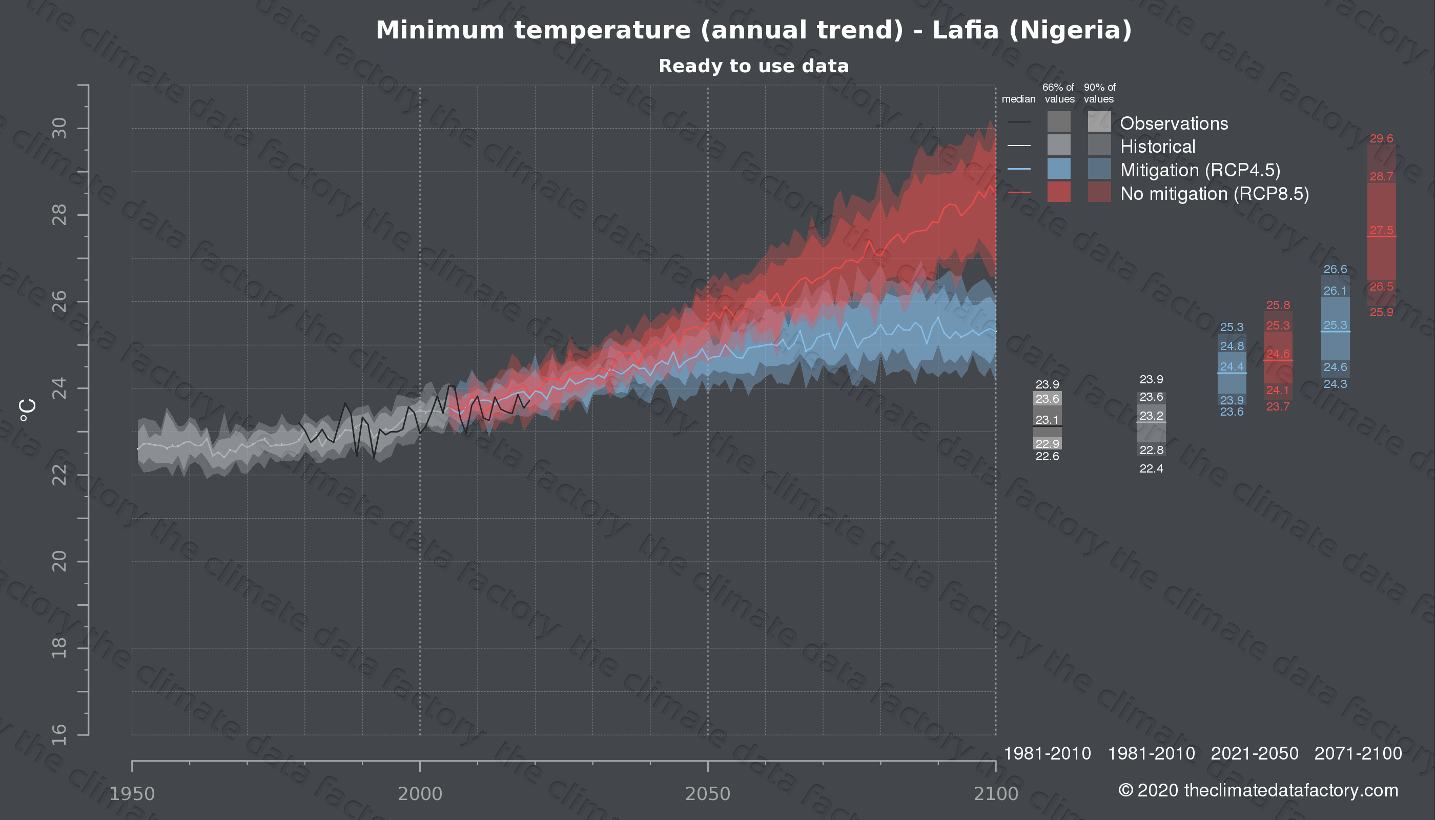 Graphic of projected minimum temperature for Lafia (Nigeria) under two climate change mitigation policy scenarios (RCP4.5, RCP8.5). Represented climate data are processed (bias-adjusted and quality controlled) data from IPCC models. https://theclimatedatafactory.com