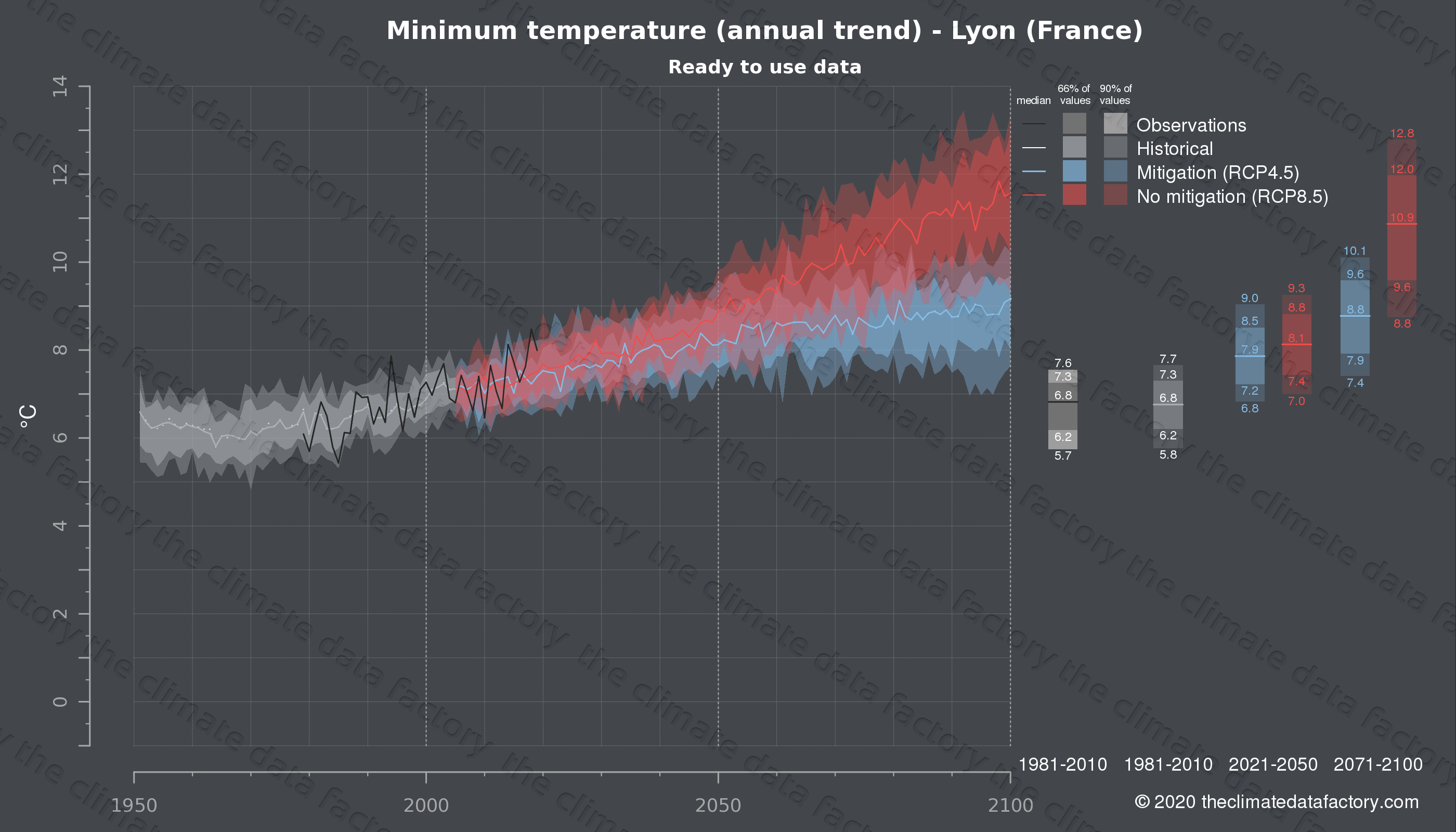 Graphic of projected minimum temperature for Lyon (France) under two climate change mitigation policy scenarios (RCP4.5, RCP8.5). Represented climate data are processed (bias-adjusted and quality controlled) data from IPCC models. https://theclimatedatafactory.com