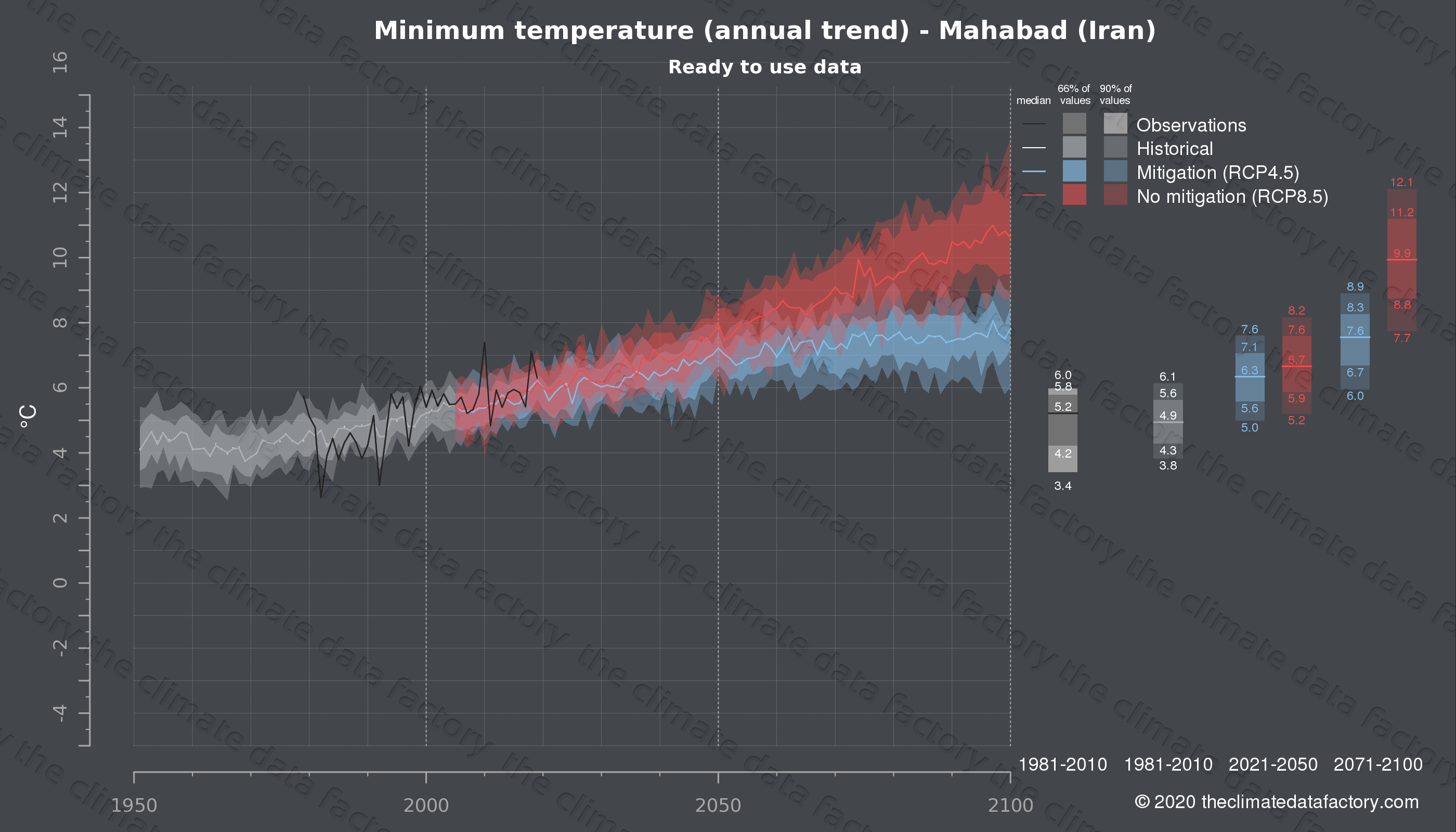 Graphic of projected minimum temperature for Mahabad (Iran) under two climate change mitigation policy scenarios (RCP4.5, RCP8.5). Represented climate data are processed (bias-adjusted and quality controlled) data from IPCC models. https://theclimatedatafactory.com
