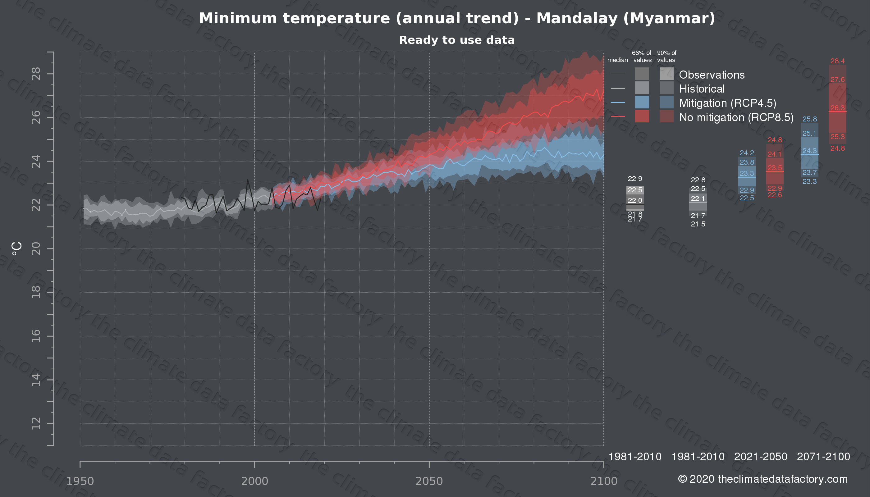 Graphic of projected minimum temperature for Mandalay (Myanmar) under two climate change mitigation policy scenarios (RCP4.5, RCP8.5). Represented climate data are processed (bias-adjusted and quality controlled) data from IPCC models. https://theclimatedatafactory.com
