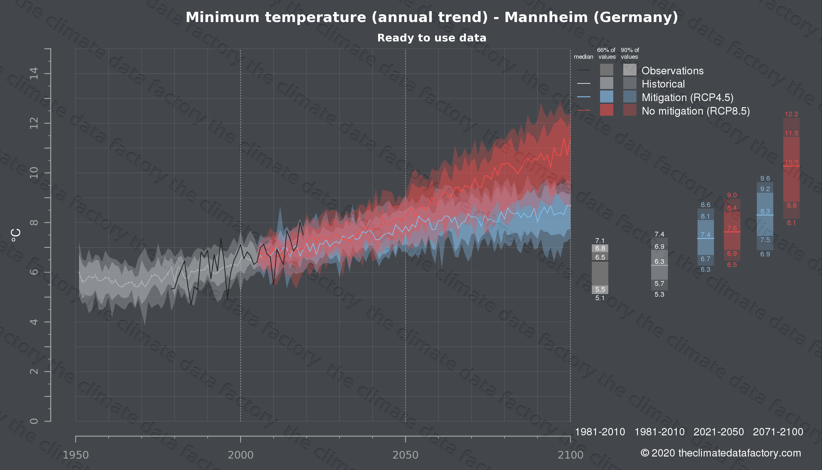 Graphic of projected minimum temperature for Mannheim (Germany) under two climate change mitigation policy scenarios (RCP4.5, RCP8.5). Represented climate data are processed (bias-adjusted and quality controlled) data from IPCC models. https://theclimatedatafactory.com