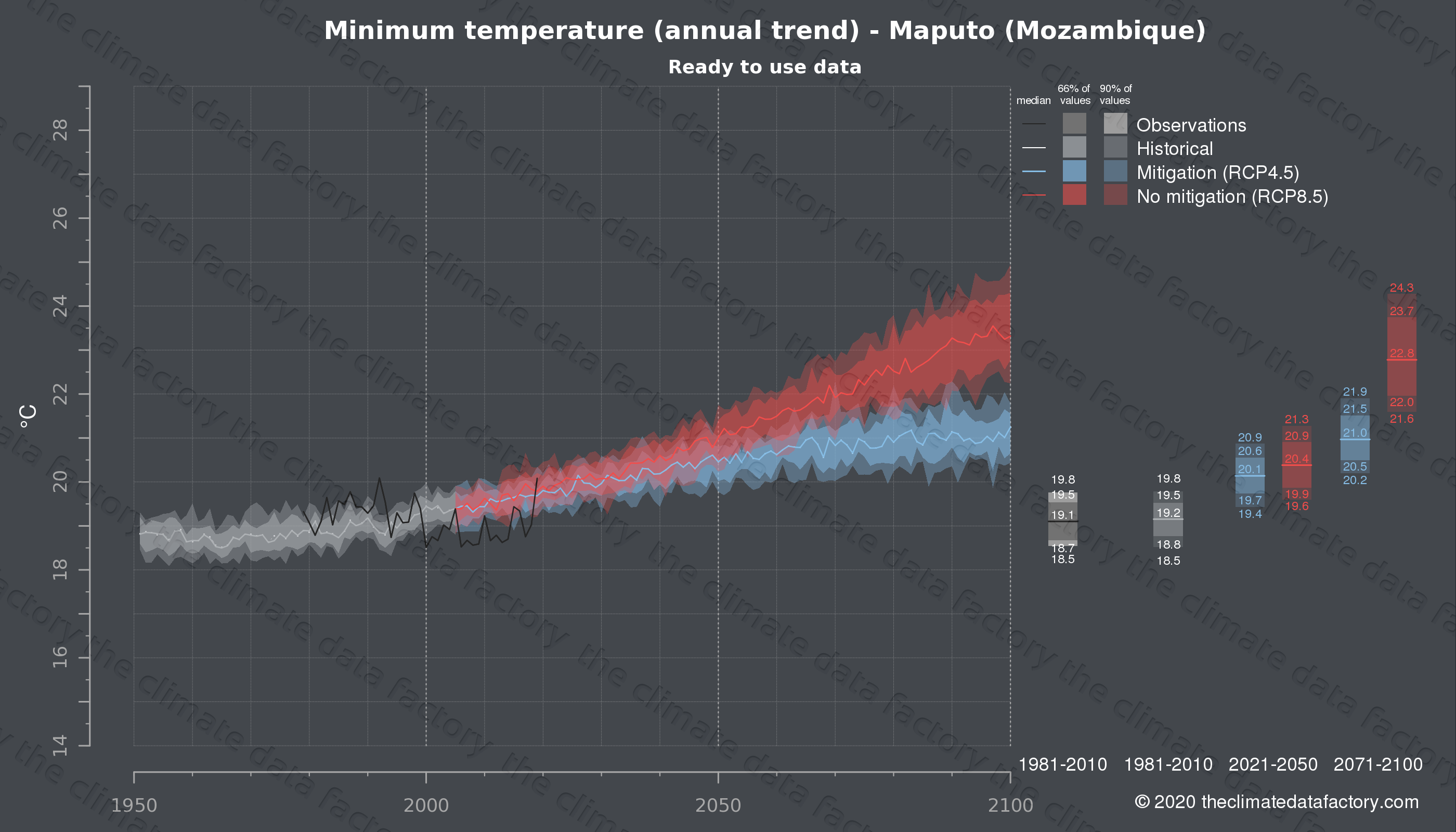 Graphic of projected minimum temperature for Maputo (Mozambique) under two climate change mitigation policy scenarios (RCP4.5, RCP8.5). Represented climate data are processed (bias-adjusted and quality controlled) data from IPCC models. https://theclimatedatafactory.com
