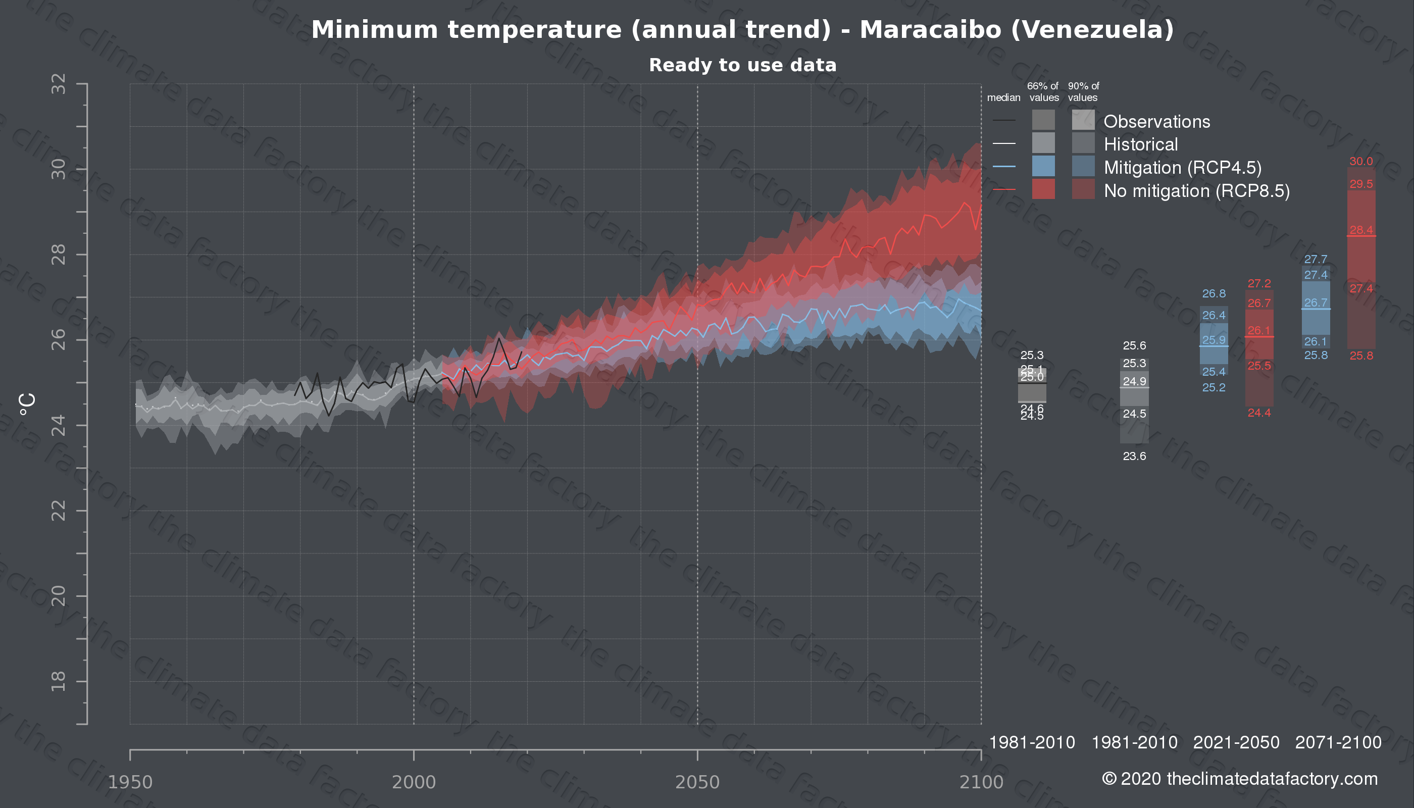 Graphic of projected minimum temperature for Maracaibo (Venezuela) under two climate change mitigation policy scenarios (RCP4.5, RCP8.5). Represented climate data are processed (bias-adjusted and quality controlled) data from IPCC models. https://theclimatedatafactory.com