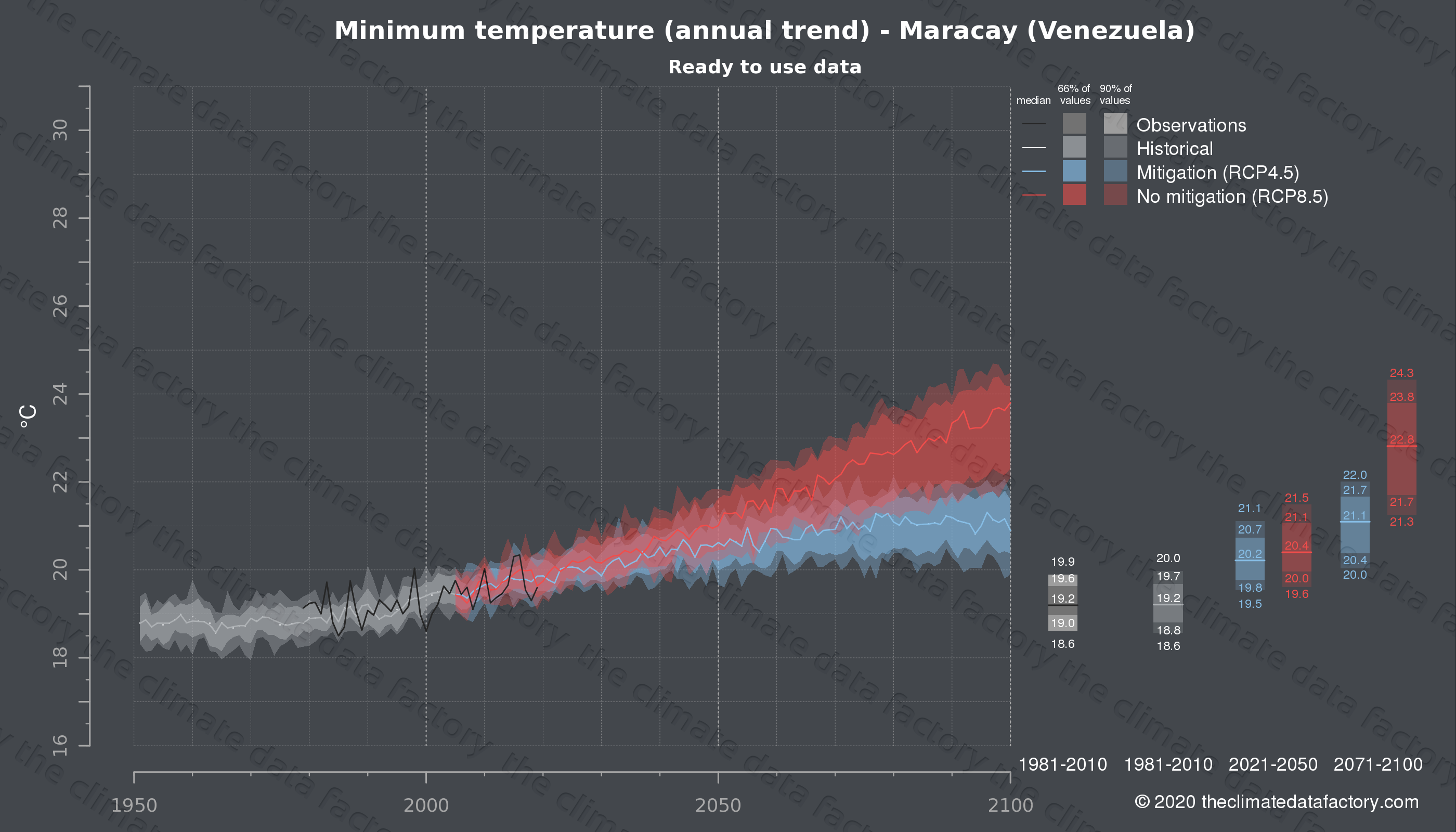 Graphic of projected minimum temperature for Maracay (Venezuela) under two climate change mitigation policy scenarios (RCP4.5, RCP8.5). Represented climate data are processed (bias-adjusted and quality controlled) data from IPCC models. https://theclimatedatafactory.com