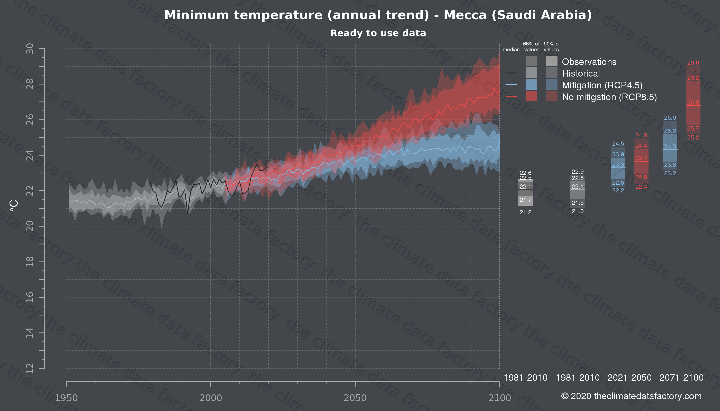 Graphic of projected minimum temperature for Mecca (Saudi Arabia) under two climate change mitigation policy scenarios (RCP4.5, RCP8.5). Represented climate data are processed (bias-adjusted and quality controlled) data from IPCC models. https://theclimatedatafactory.com