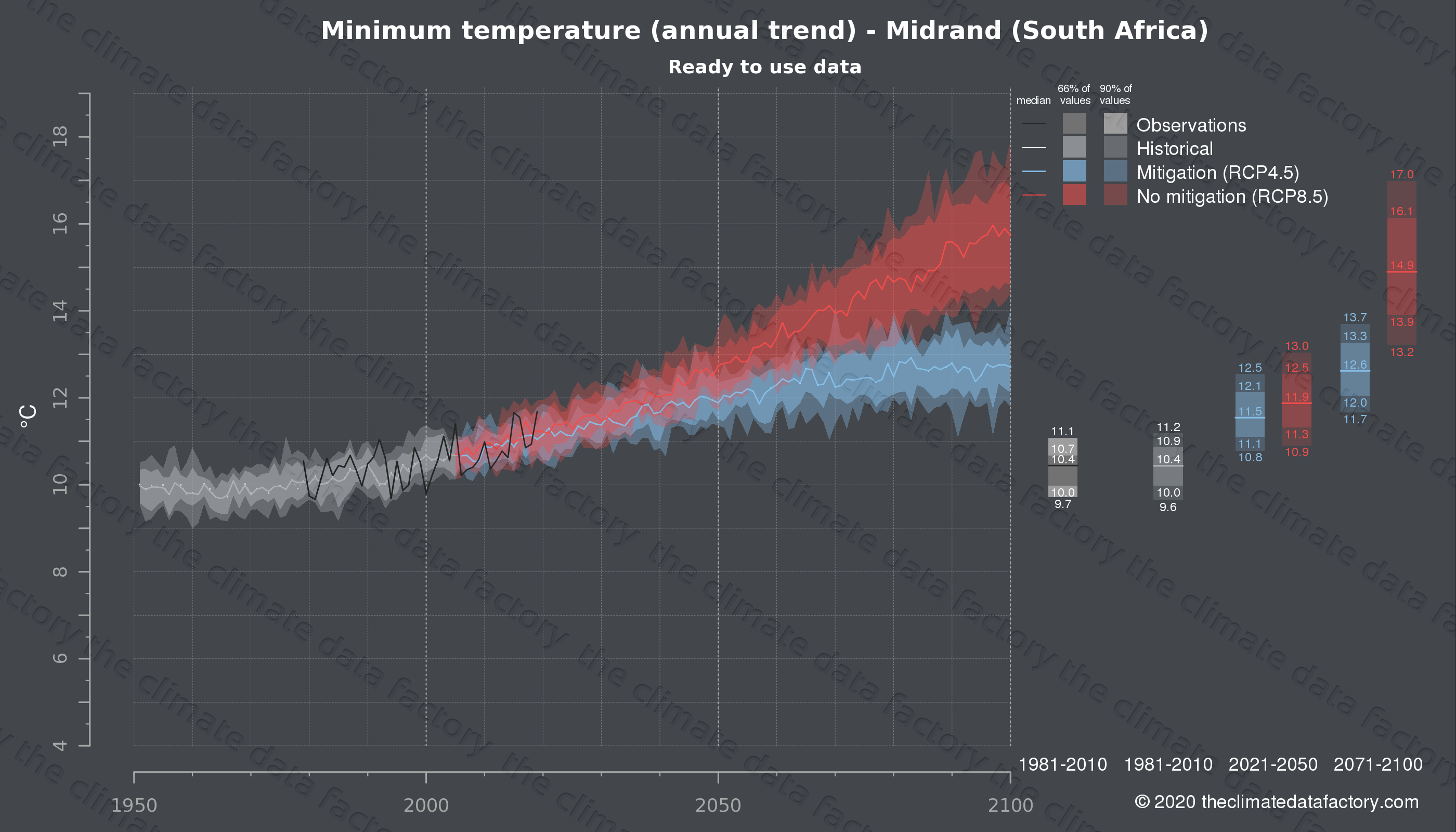 Graphic of projected minimum temperature for Midrand (South Africa) under two climate change mitigation policy scenarios (RCP4.5, RCP8.5). Represented climate data are processed (bias-adjusted and quality controlled) data from IPCC models. https://theclimatedatafactory.com