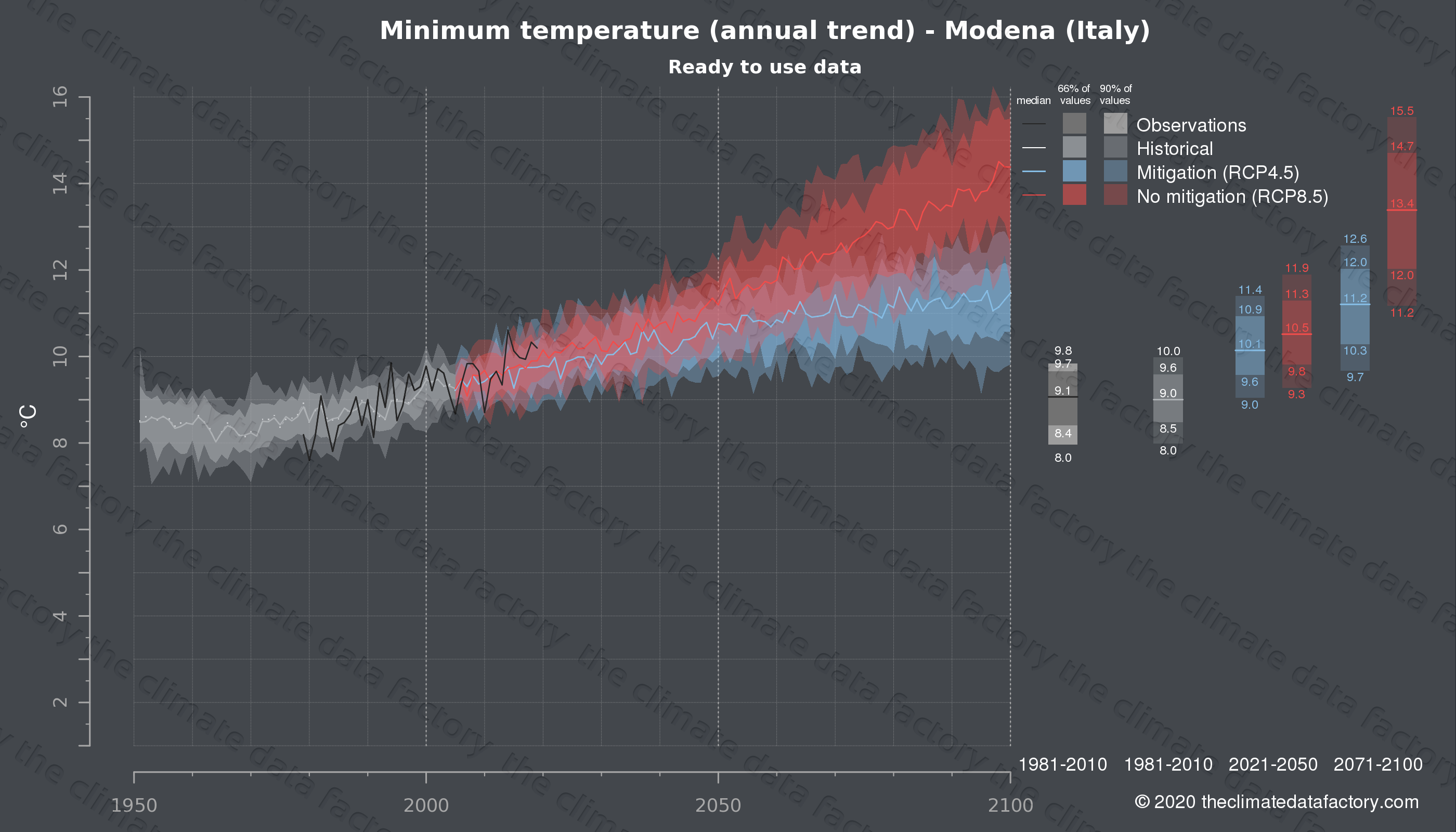 Graphic of projected minimum temperature for Modena (Italy) under two climate change mitigation policy scenarios (RCP4.5, RCP8.5). Represented climate data are processed (bias-adjusted and quality controlled) data from IPCC models. https://theclimatedatafactory.com