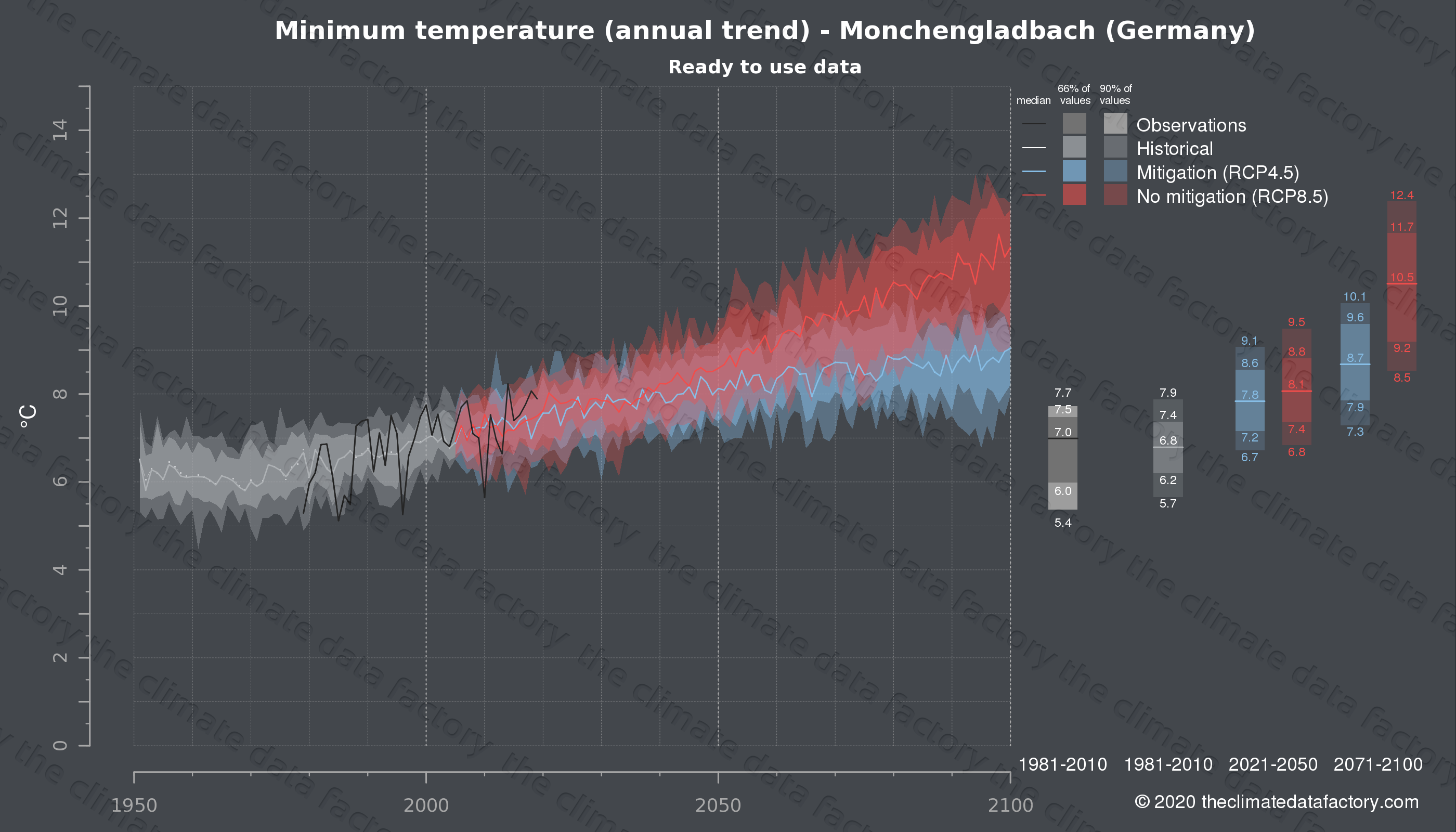 Graphic of projected minimum temperature for Monchengladbach (Germany) under two climate change mitigation policy scenarios (RCP4.5, RCP8.5). Represented climate data are processed (bias-adjusted and quality controlled) data from IPCC models. https://theclimatedatafactory.com