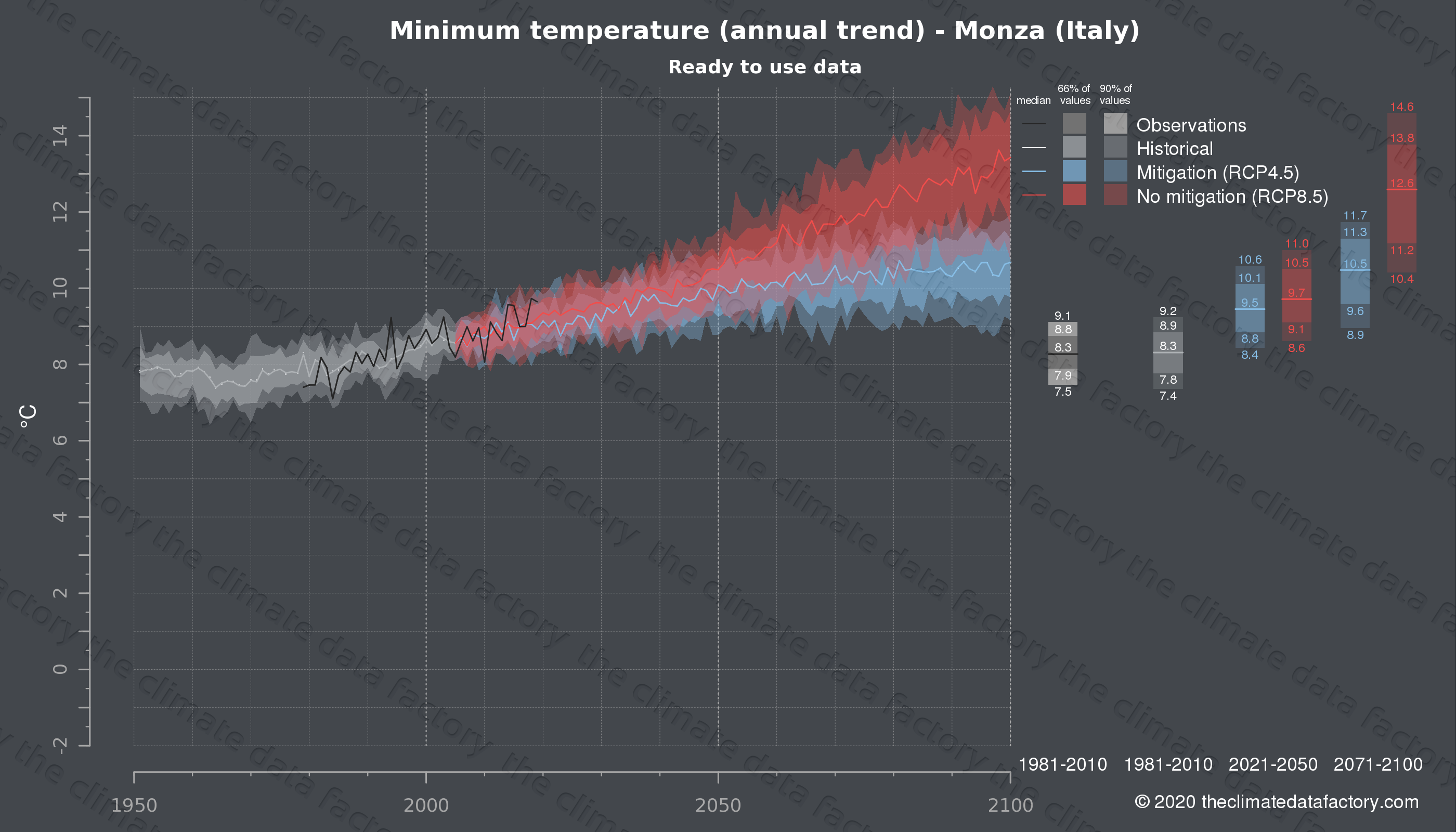 Graphic of projected minimum temperature for Monza (Italy) under two climate change mitigation policy scenarios (RCP4.5, RCP8.5). Represented climate data are processed (bias-adjusted and quality controlled) data from IPCC models. https://theclimatedatafactory.com