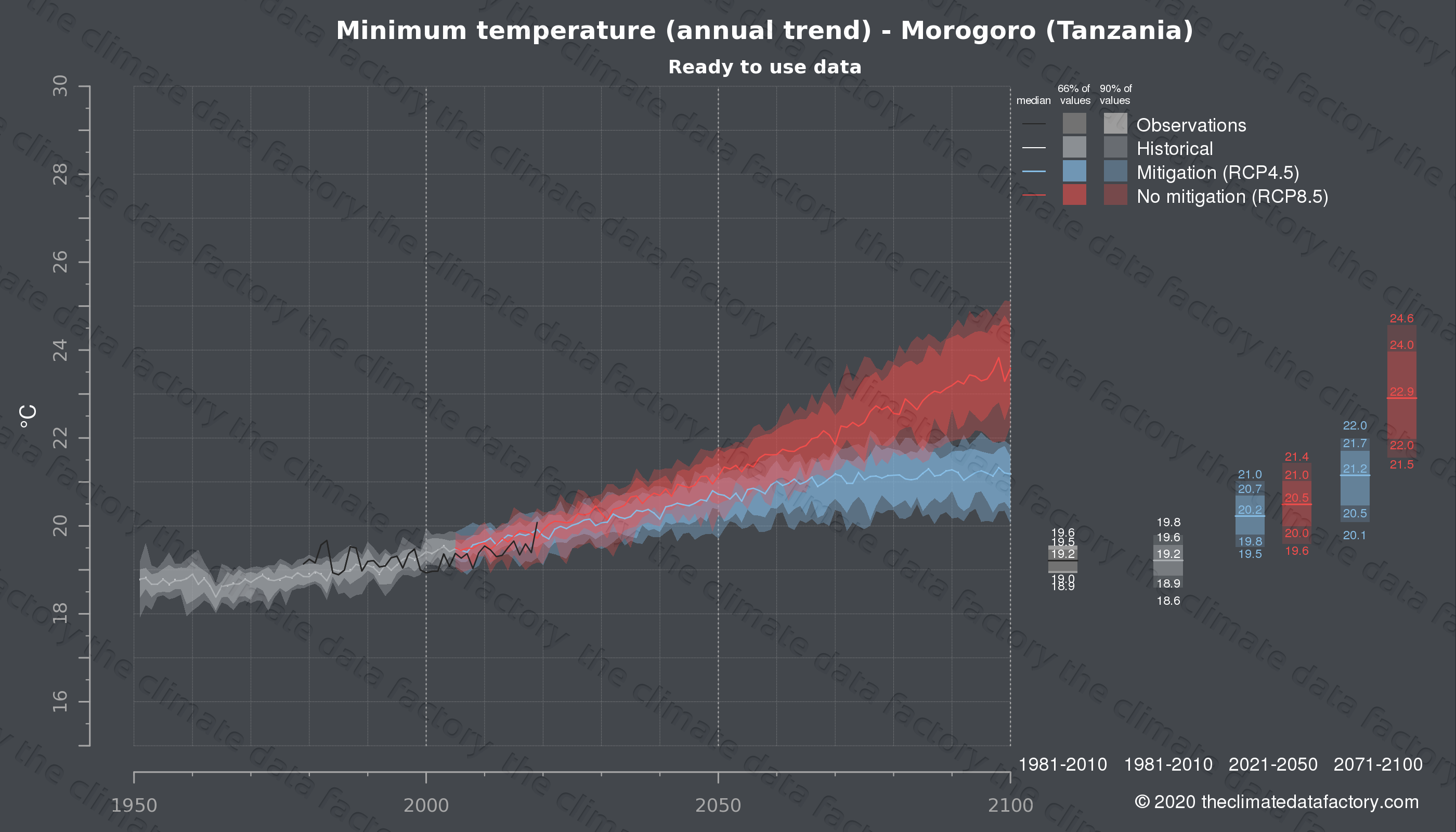 Graphic of projected minimum temperature for Morogoro (Tanzania) under two climate change mitigation policy scenarios (RCP4.5, RCP8.5). Represented climate data are processed (bias-adjusted and quality controlled) data from IPCC models. https://theclimatedatafactory.com