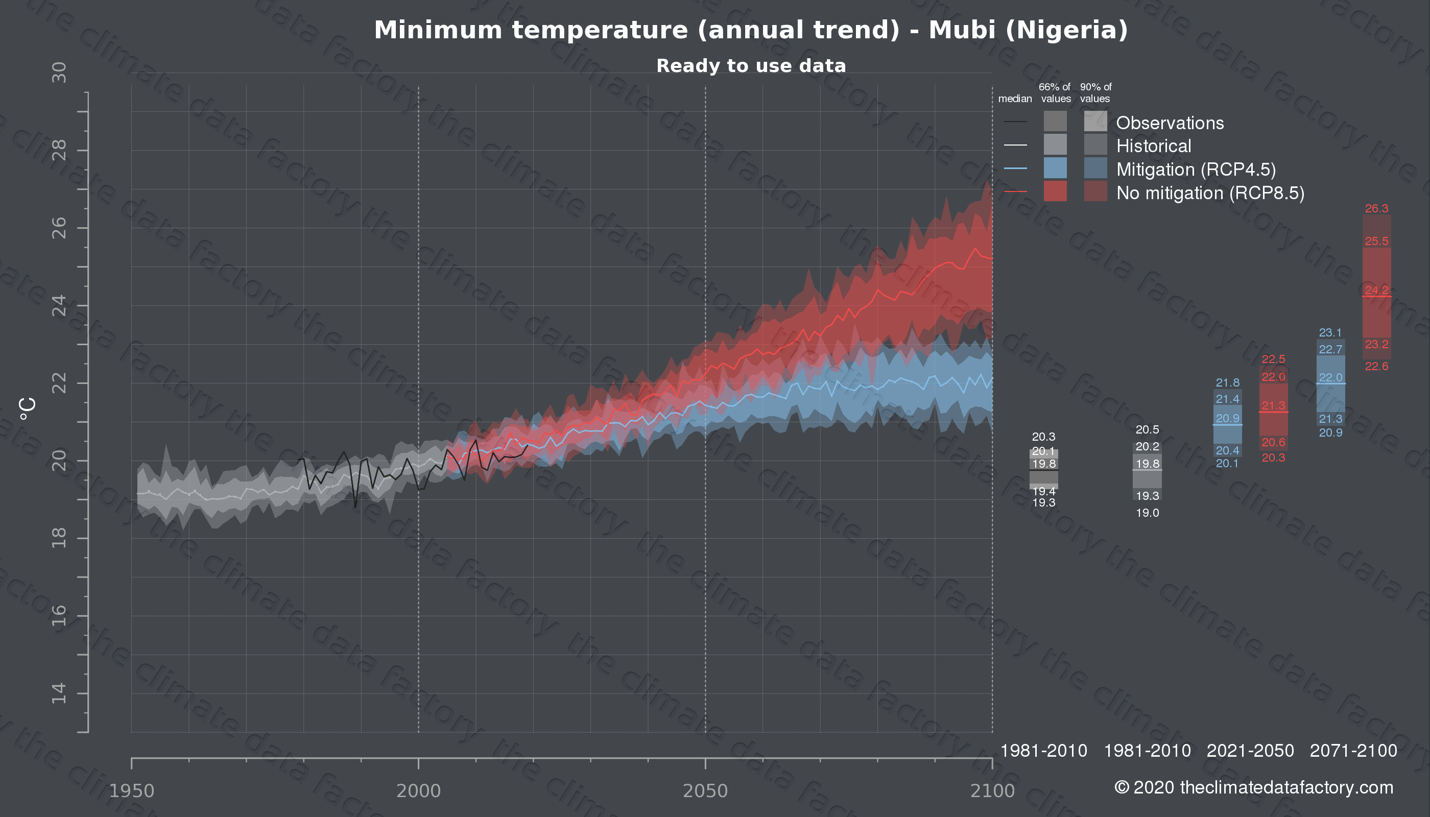 Graphic of projected minimum temperature for Mubi (Nigeria) under two climate change mitigation policy scenarios (RCP4.5, RCP8.5). Represented climate data are processed (bias-adjusted and quality controlled) data from IPCC models. https://theclimatedatafactory.com