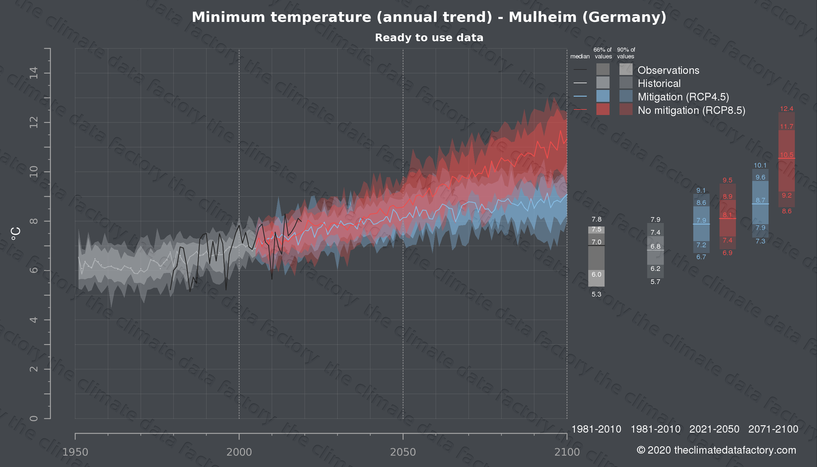 Graphic of projected minimum temperature for Mulheim (Germany) under two climate change mitigation policy scenarios (RCP4.5, RCP8.5). Represented climate data are processed (bias-adjusted and quality controlled) data from IPCC models. https://theclimatedatafactory.com