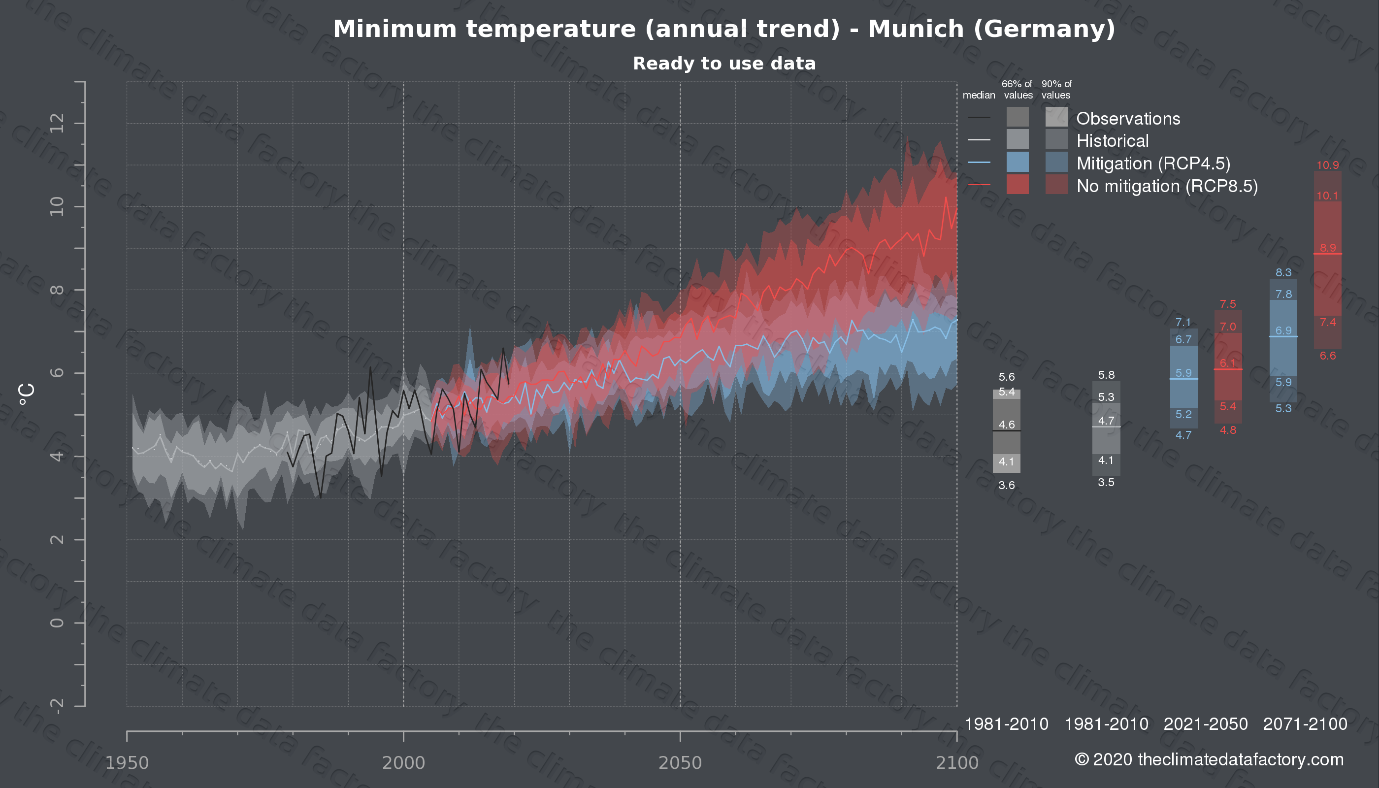 Graphic of projected minimum temperature for Munich (Germany) under two climate change mitigation policy scenarios (RCP4.5, RCP8.5). Represented climate data are processed (bias-adjusted and quality controlled) data from IPCC models. https://theclimatedatafactory.com