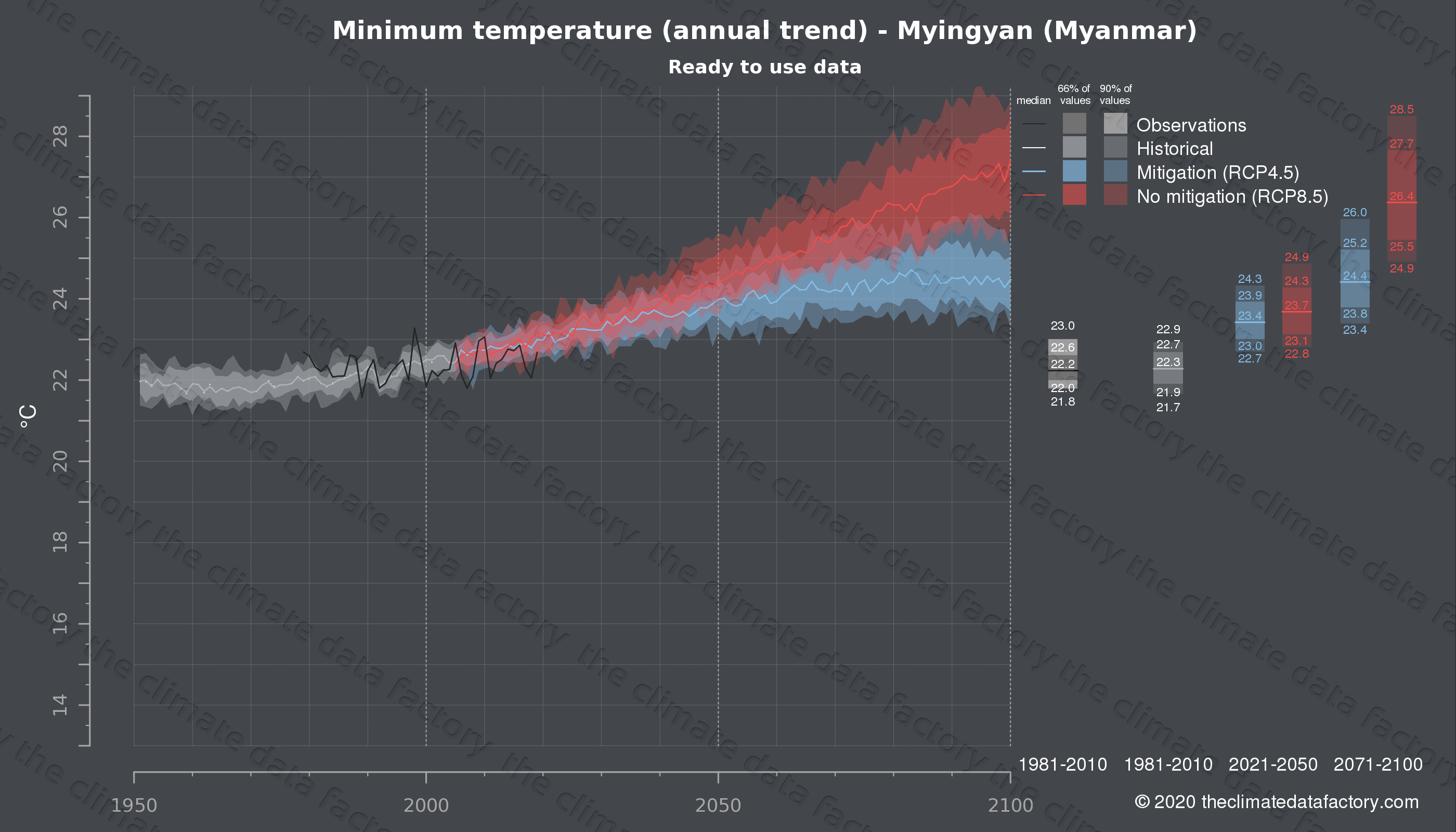 Graphic of projected minimum temperature for Myingyan (Myanmar) under two climate change mitigation policy scenarios (RCP4.5, RCP8.5). Represented climate data are processed (bias-adjusted and quality controlled) data from IPCC models. https://theclimatedatafactory.com