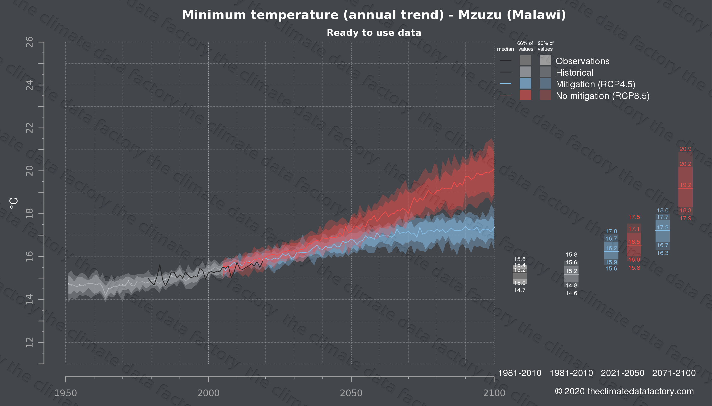 Graphic of projected minimum temperature for Mzuzu (Malawi) under two climate change mitigation policy scenarios (RCP4.5, RCP8.5). Represented climate data are processed (bias-adjusted and quality controlled) data from IPCC models. https://theclimatedatafactory.com
