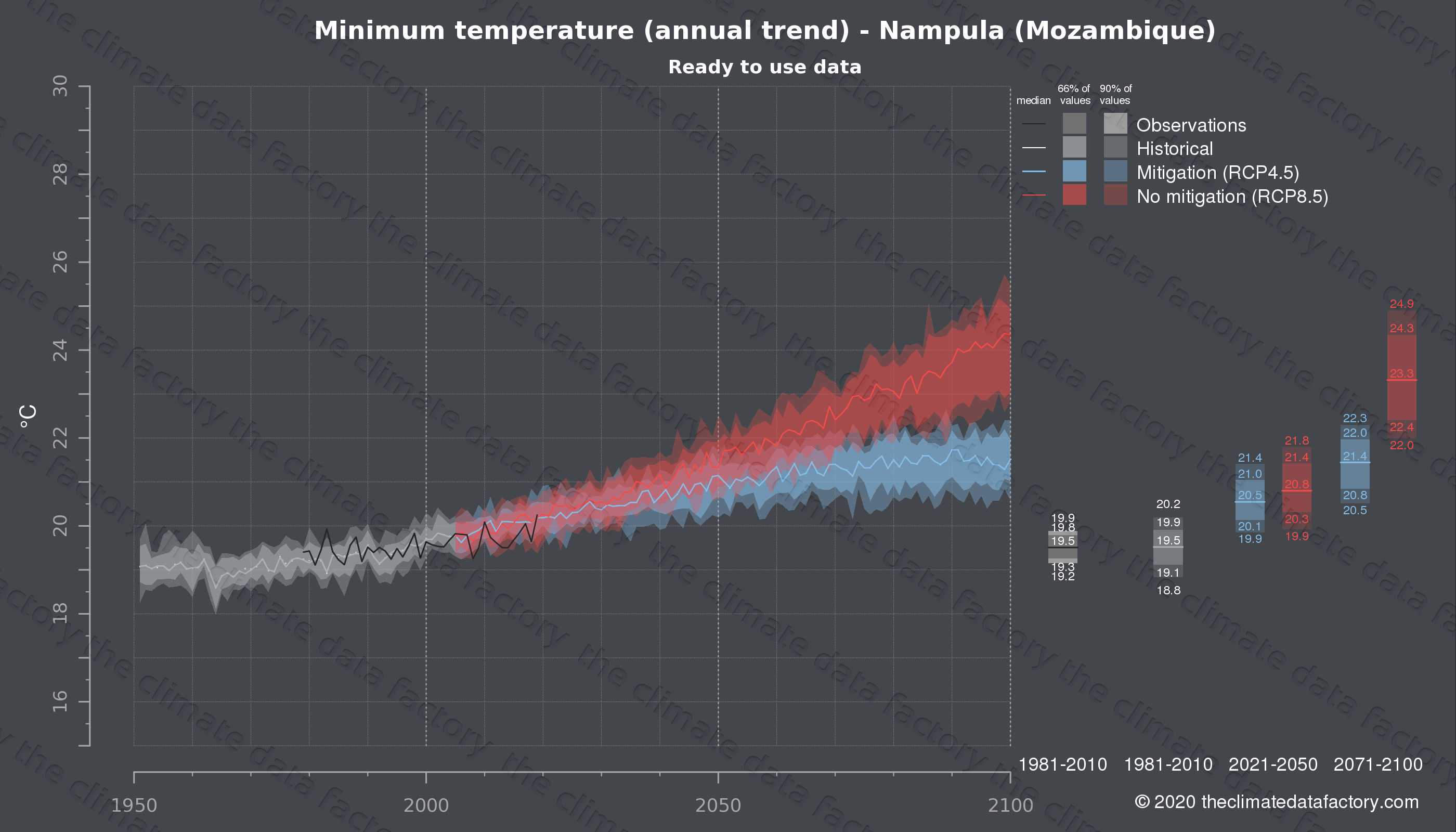 Graphic of projected minimum temperature for Nampula (Mozambique) under two climate change mitigation policy scenarios (RCP4.5, RCP8.5). Represented climate data are processed (bias-adjusted and quality controlled) data from IPCC models. https://theclimatedatafactory.com