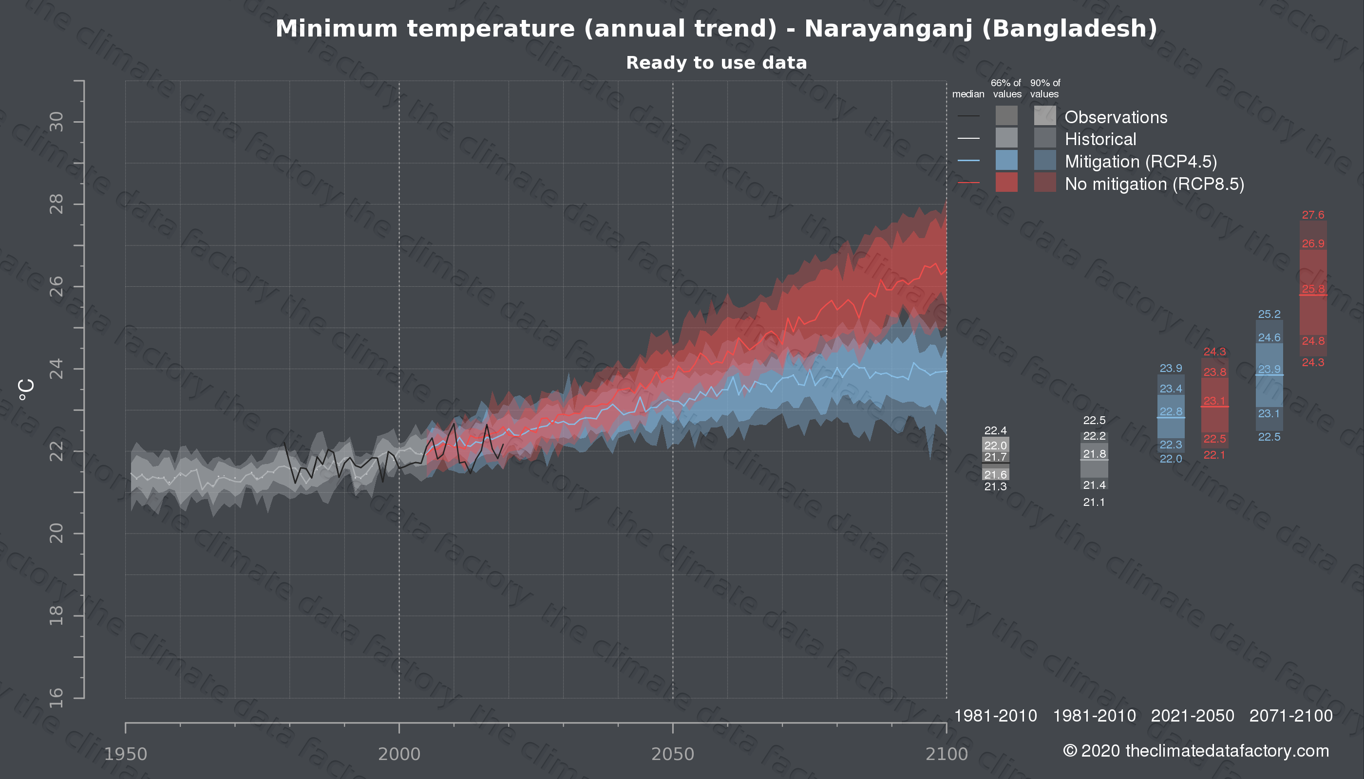 Graphic of projected minimum temperature for Narayanganj (Bangladesh) under two climate change mitigation policy scenarios (RCP4.5, RCP8.5). Represented climate data are processed (bias-adjusted and quality controlled) data from IPCC models. https://theclimatedatafactory.com