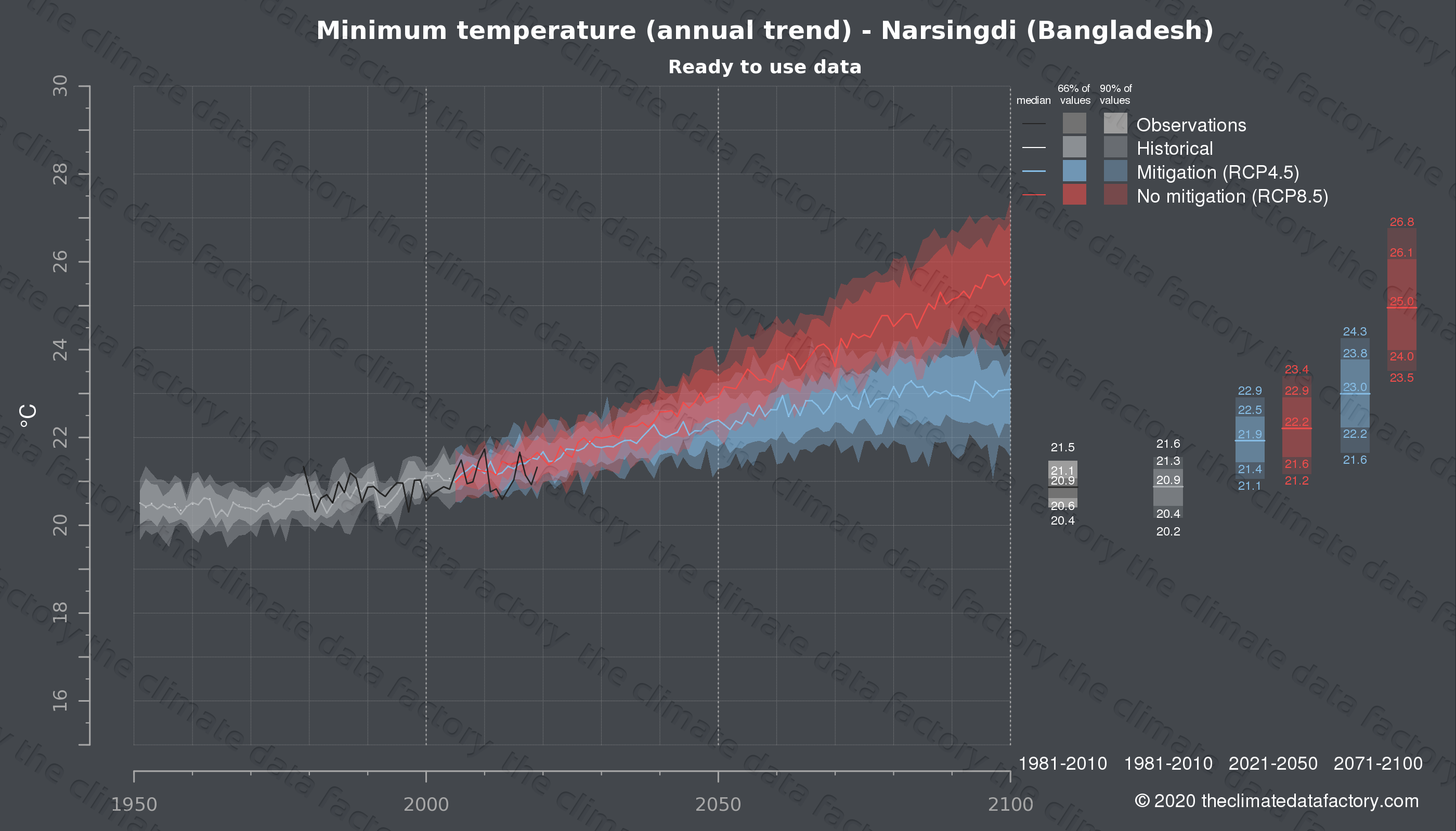 Graphic of projected minimum temperature for Narsingdi (Bangladesh) under two climate change mitigation policy scenarios (RCP4.5, RCP8.5). Represented climate data are processed (bias-adjusted and quality controlled) data from IPCC models. https://theclimatedatafactory.com