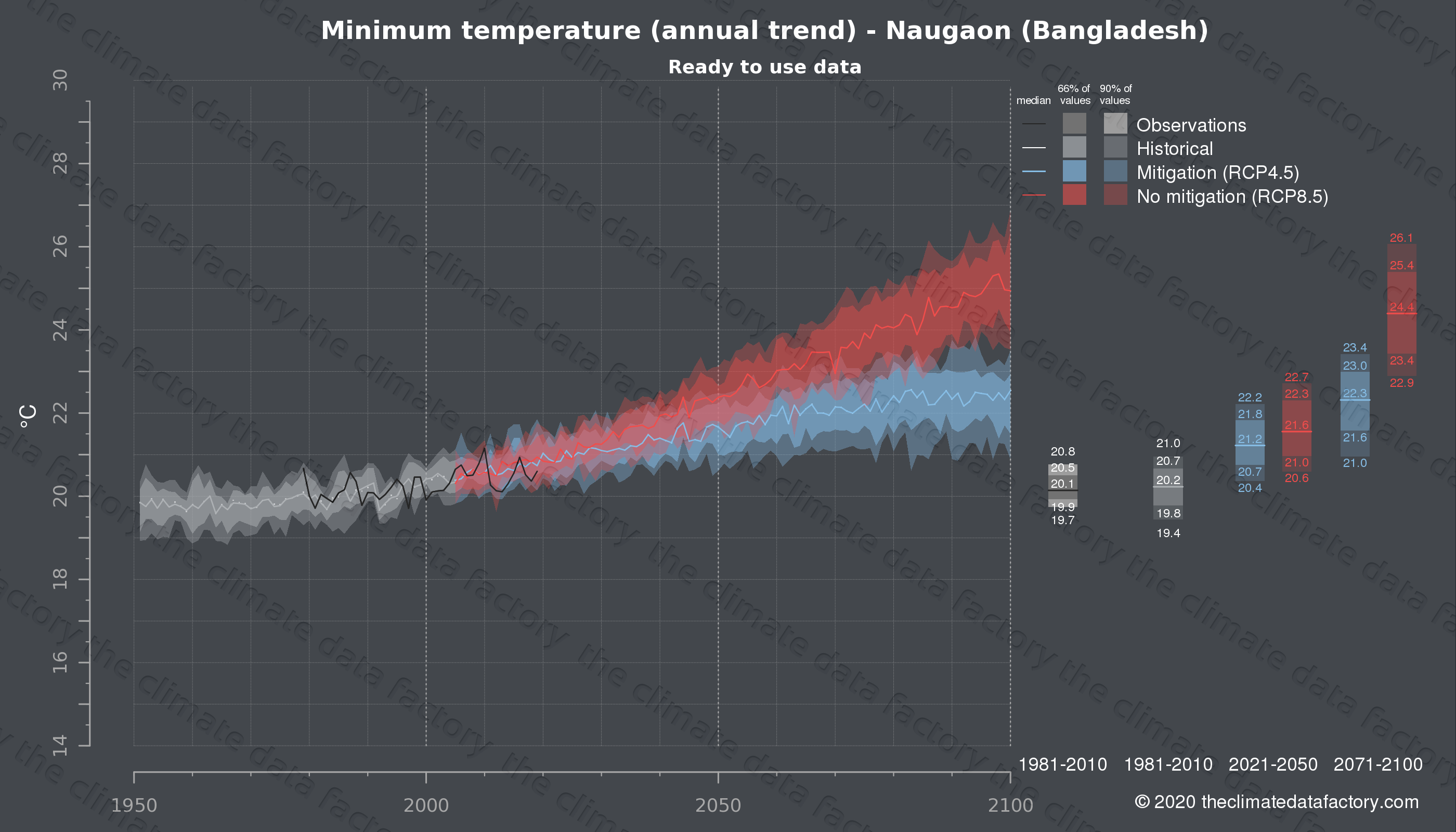Graphic of projected minimum temperature for Naugaon (Bangladesh) under two climate change mitigation policy scenarios (RCP4.5, RCP8.5). Represented climate data are processed (bias-adjusted and quality controlled) data from IPCC models. https://theclimatedatafactory.com
