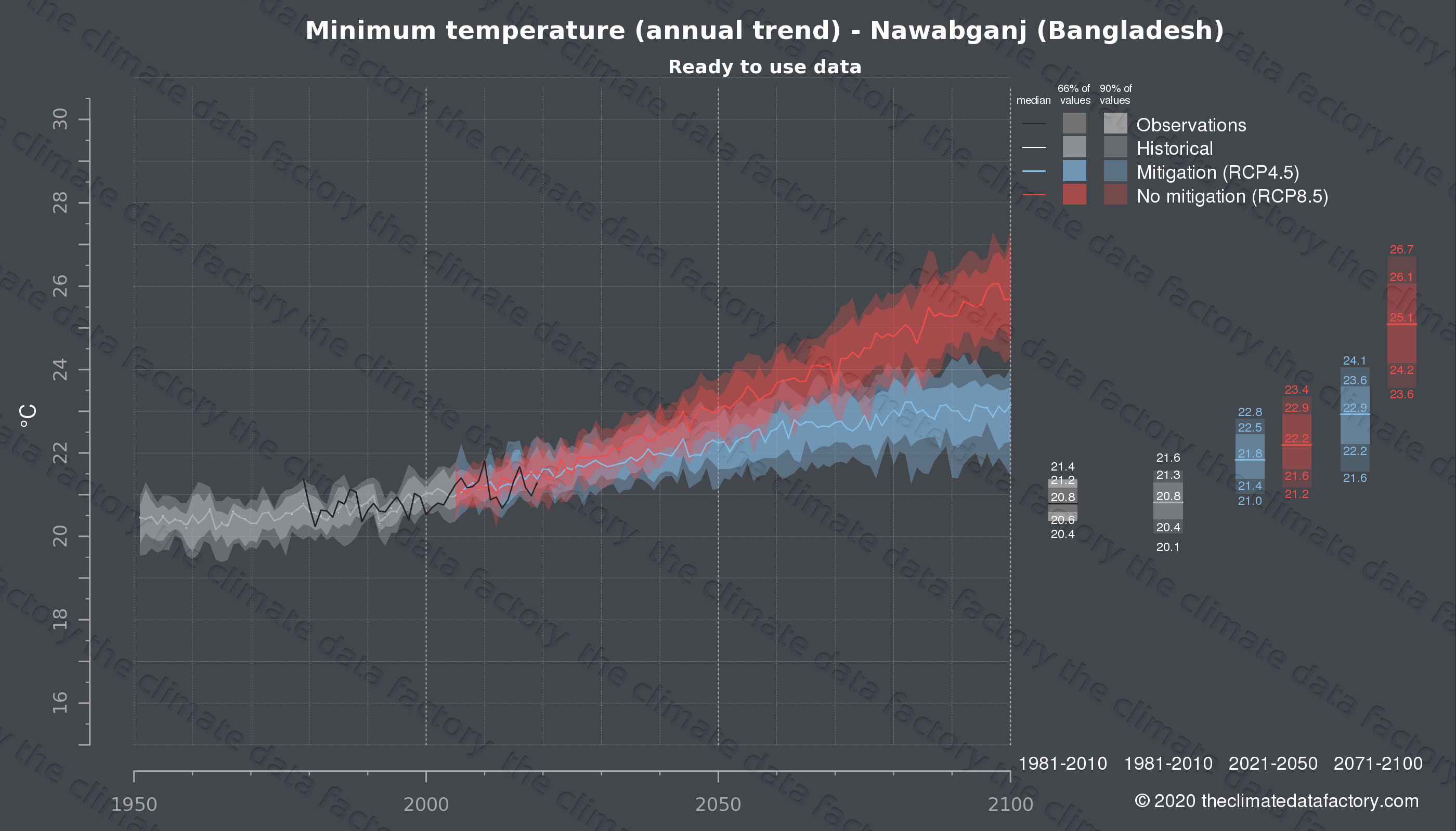 Graphic of projected minimum temperature for Nawabganj (Bangladesh) under two climate change mitigation policy scenarios (RCP4.5, RCP8.5). Represented climate data are processed (bias-adjusted and quality controlled) data from IPCC models. https://theclimatedatafactory.com