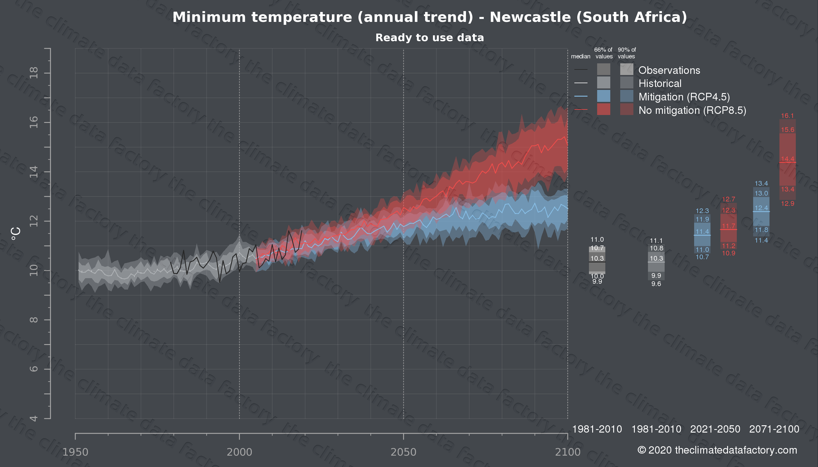 Graphic of projected minimum temperature for Newcastle (South Africa) under two climate change mitigation policy scenarios (RCP4.5, RCP8.5). Represented climate data are processed (bias-adjusted and quality controlled) data from IPCC models. https://theclimatedatafactory.com