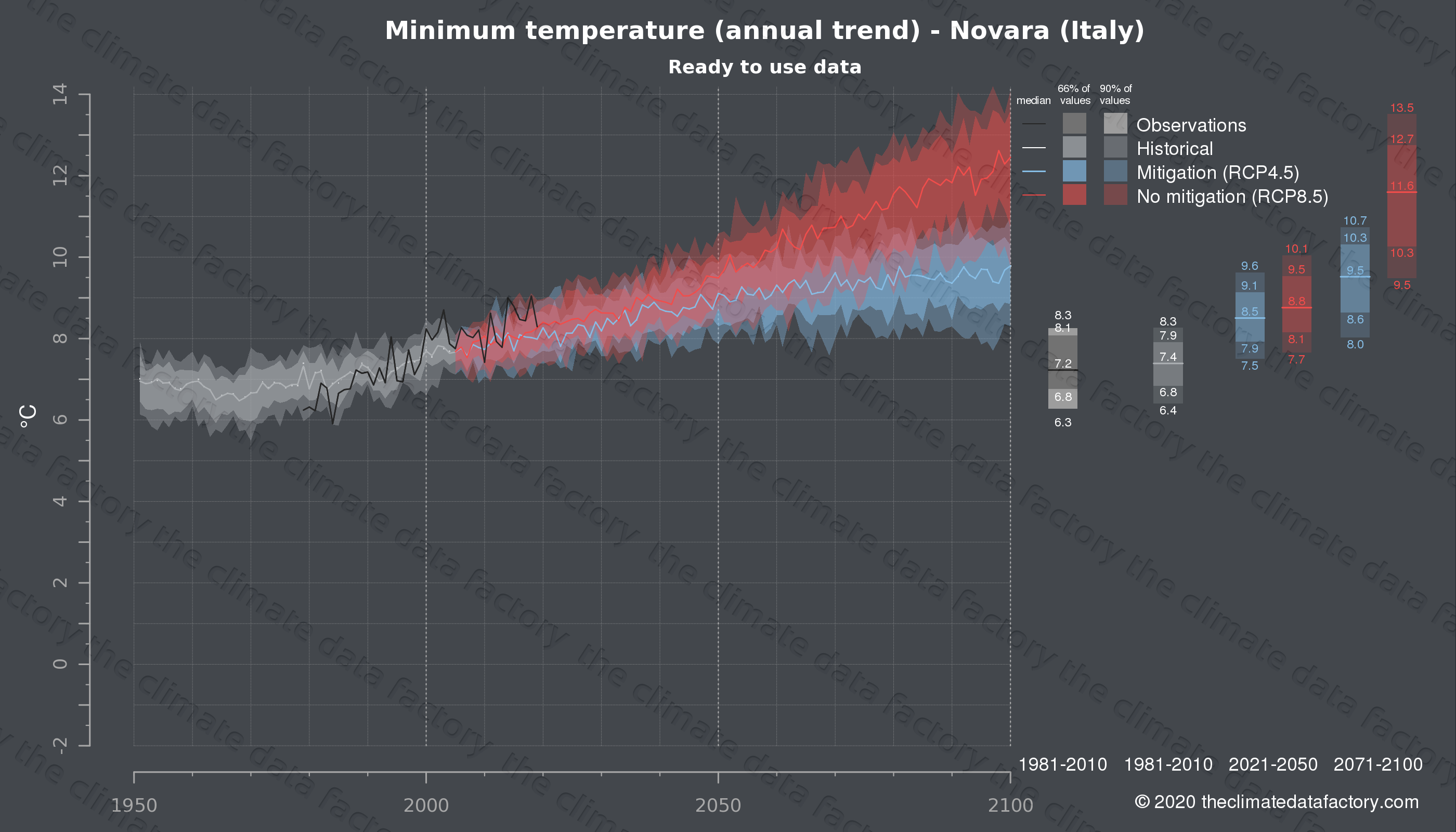 Graphic of projected minimum temperature for Novara (Italy) under two climate change mitigation policy scenarios (RCP4.5, RCP8.5). Represented climate data are processed (bias-adjusted and quality controlled) data from IPCC models. https://theclimatedatafactory.com