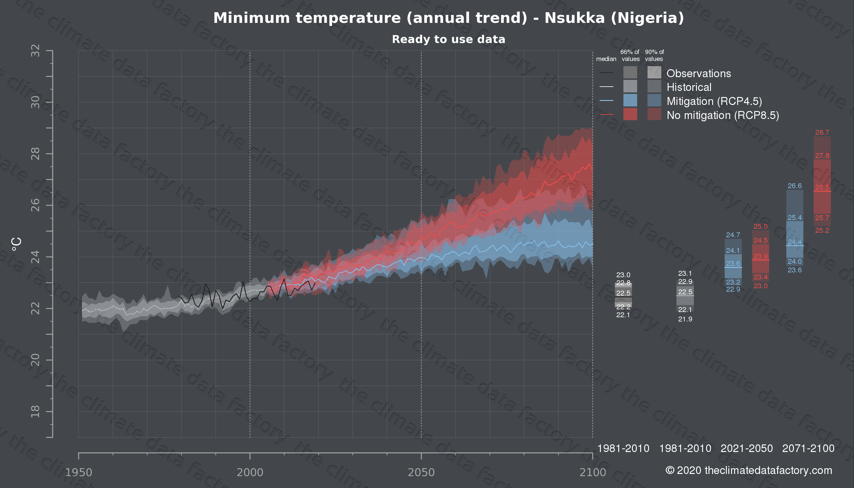 Graphic of projected minimum temperature for Nsukka (Nigeria) under two climate change mitigation policy scenarios (RCP4.5, RCP8.5). Represented climate data are processed (bias-adjusted and quality controlled) data from IPCC models. https://theclimatedatafactory.com